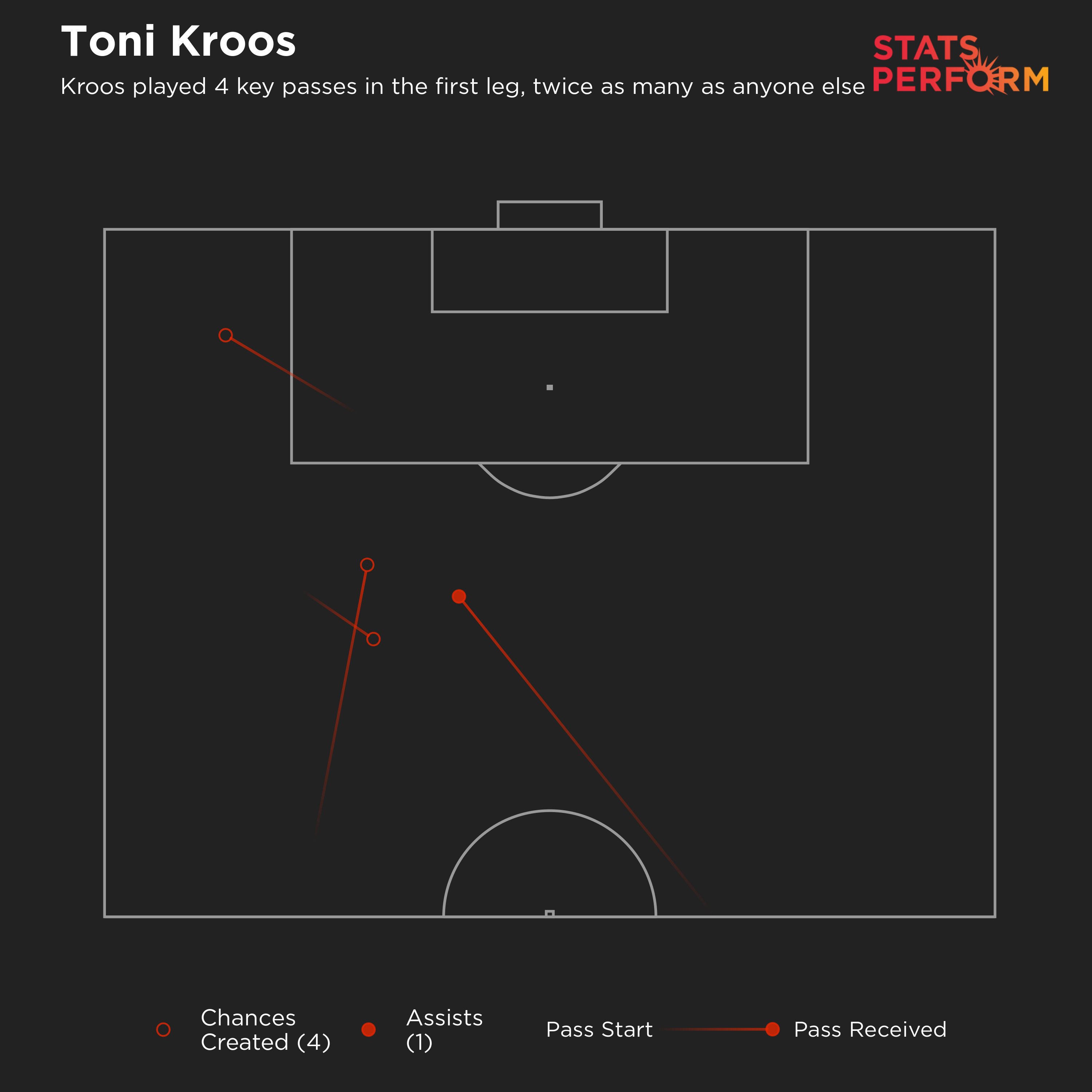 Kroos played four key passes against Liverpool last time, twice as many as anyone else