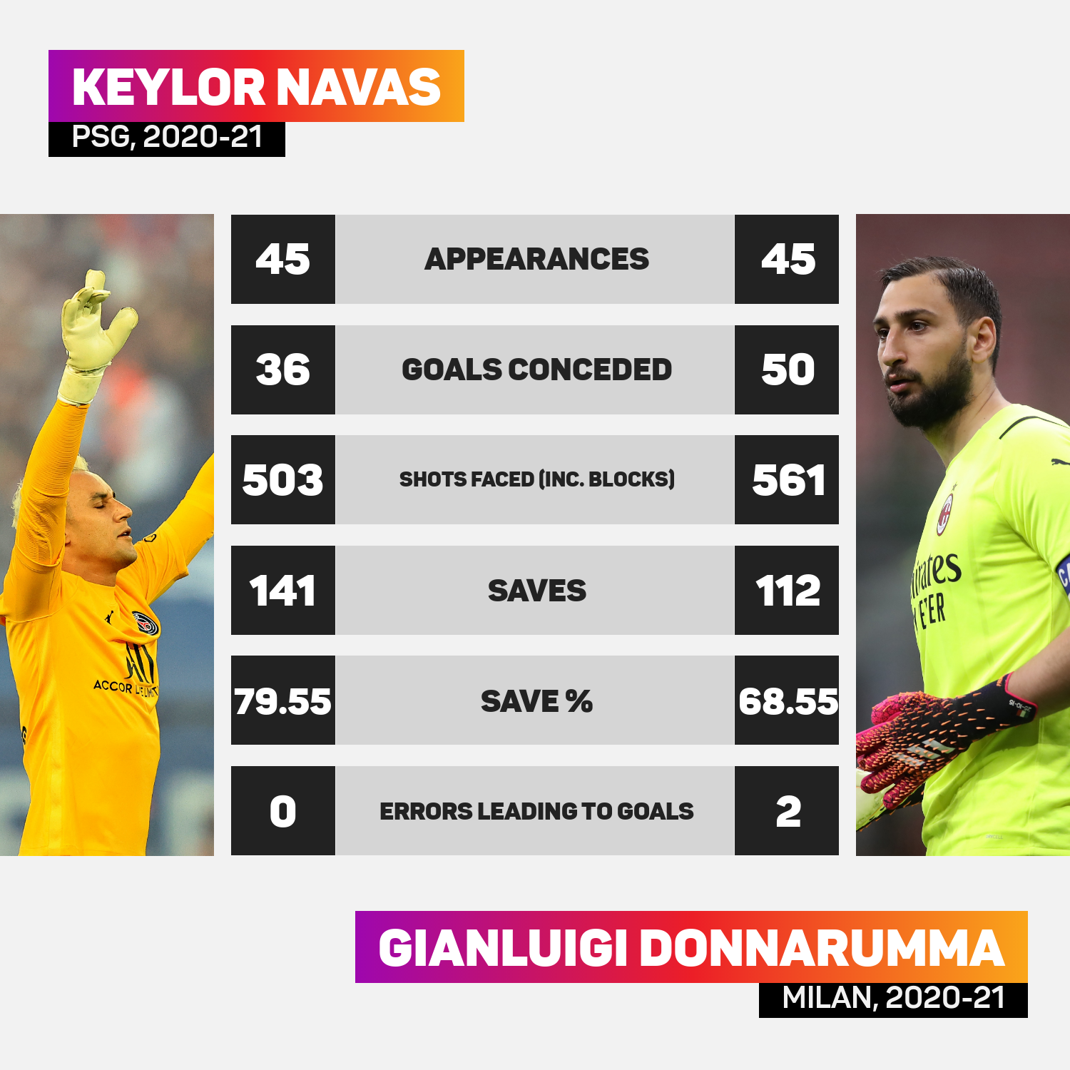 Keylor Navas and Gianluigi Donnaruma will be competing for the number one spot