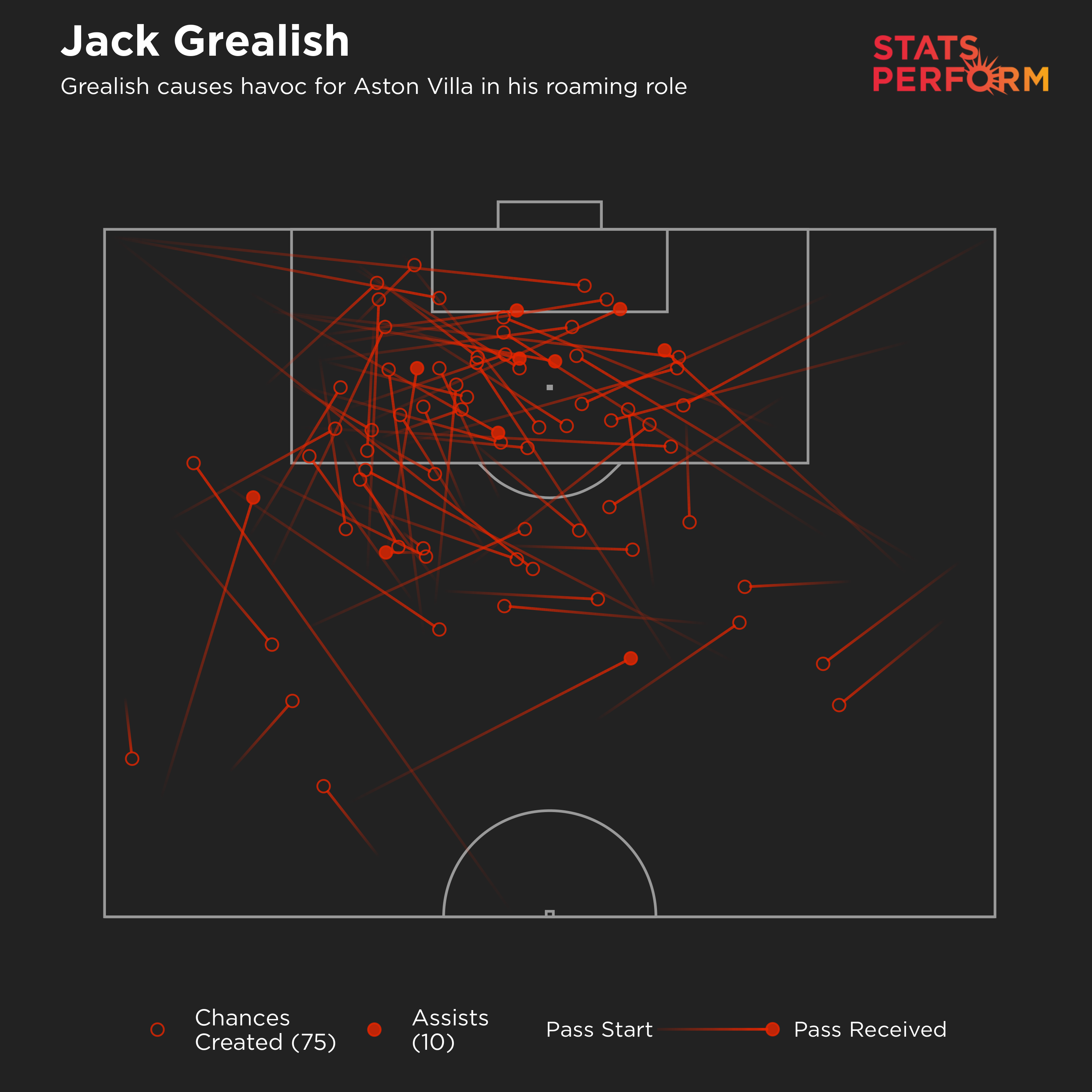 Jack Grealish causes havoc for Aston Villa in his roaming role