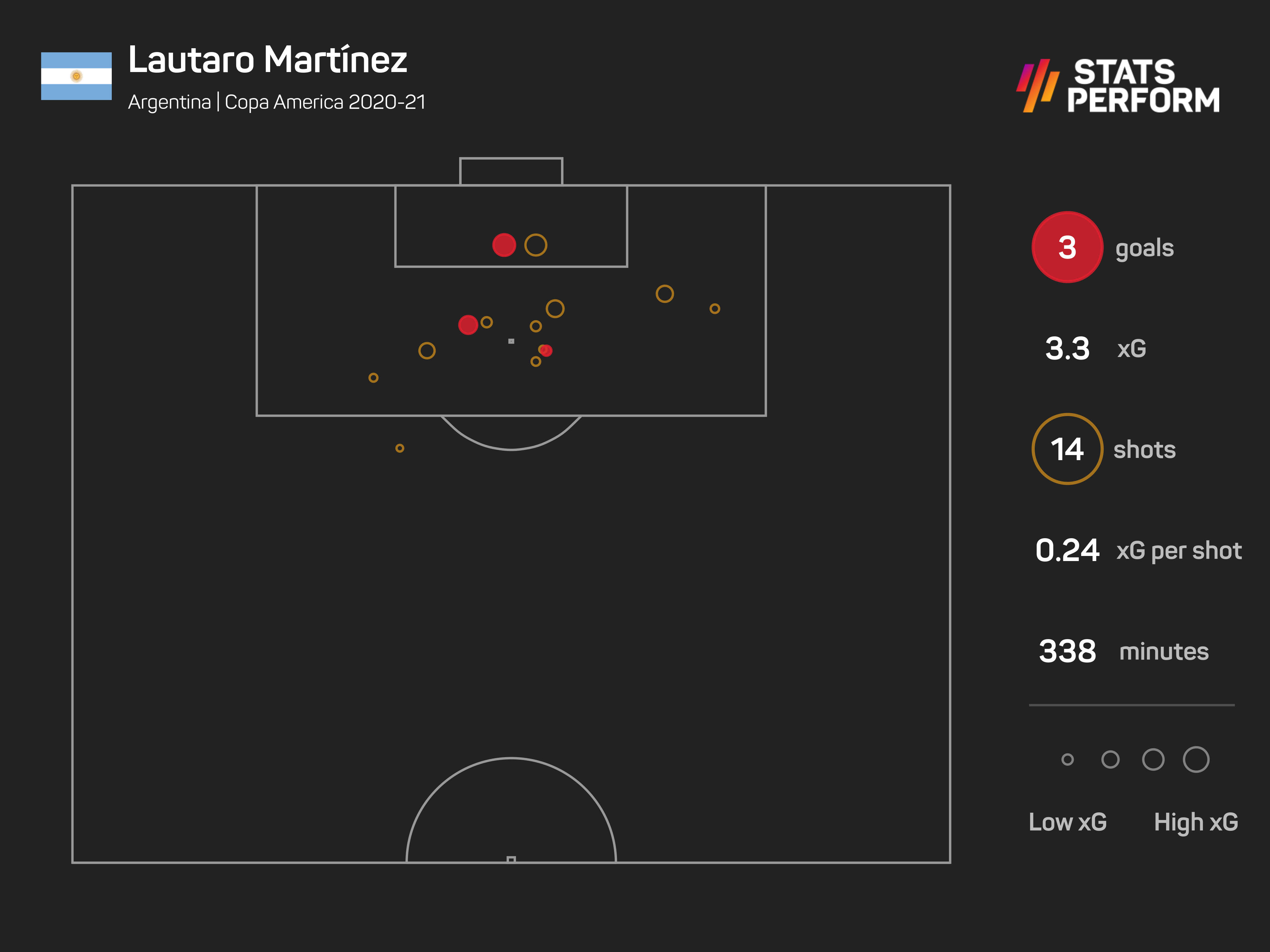 Lautaro Martinez has missed some good opportunities, but he's still one of only two players with more than two goals at the tournament