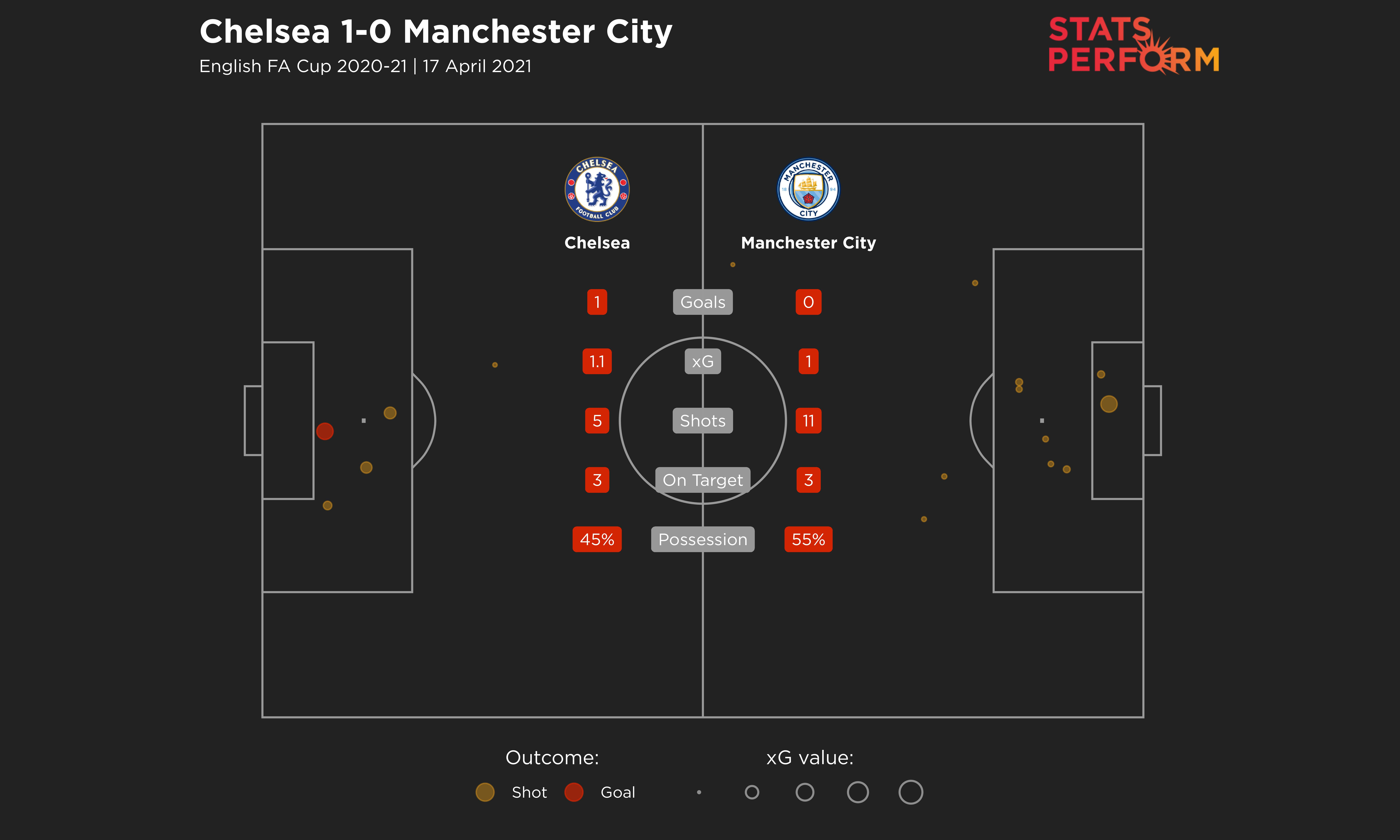 Chelsea versus Manchester City in the FA Cup