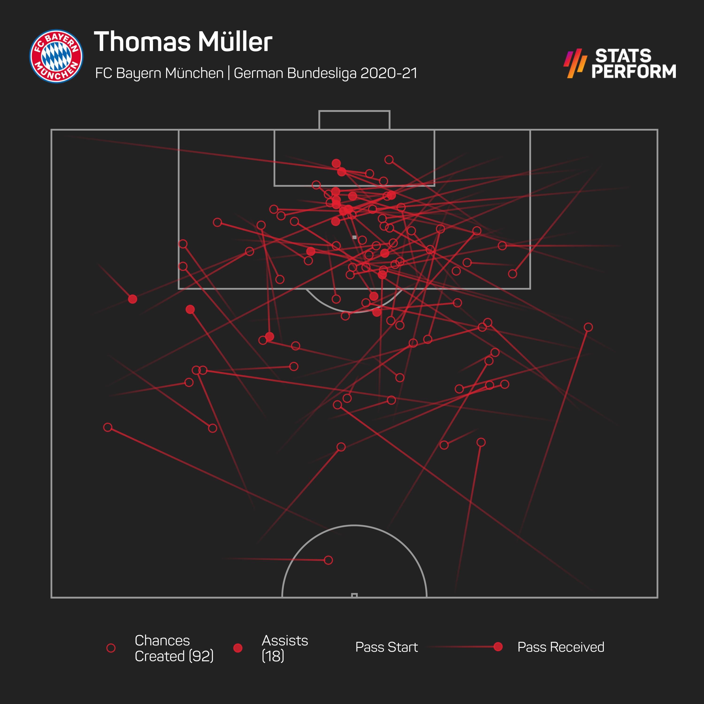 Thomas Muller chances created
