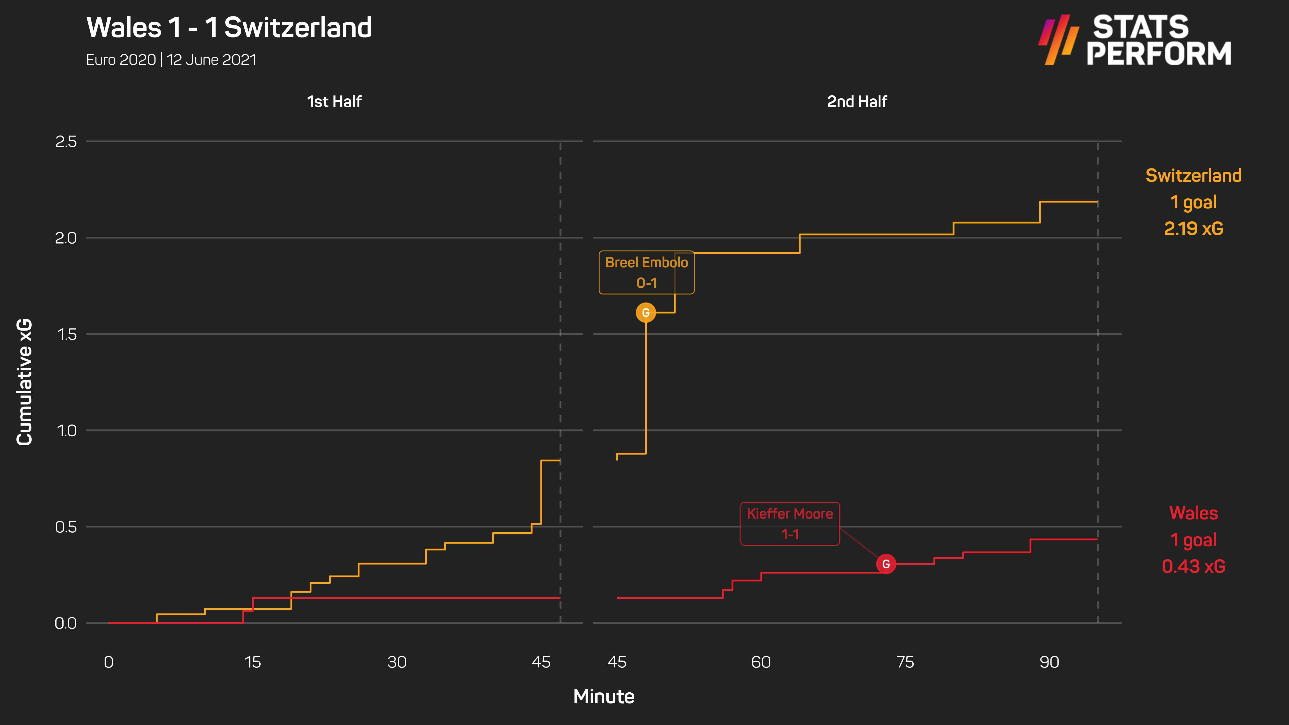 Wales 1-1 Switzerland