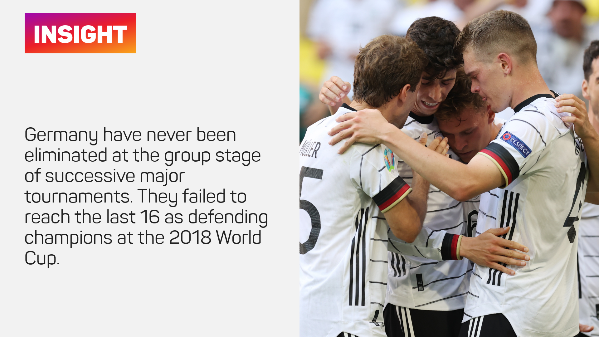Germany have never been eliminated at the group stage of successive major tournaments. They failed to reach the last 16 as defending champions at the 2018 World Cup.