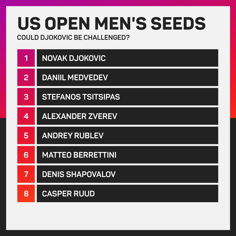 US Open men's seeds