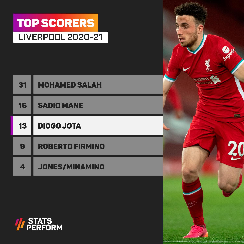 Diogo Jota among Liverpool top scorers 2020-21
