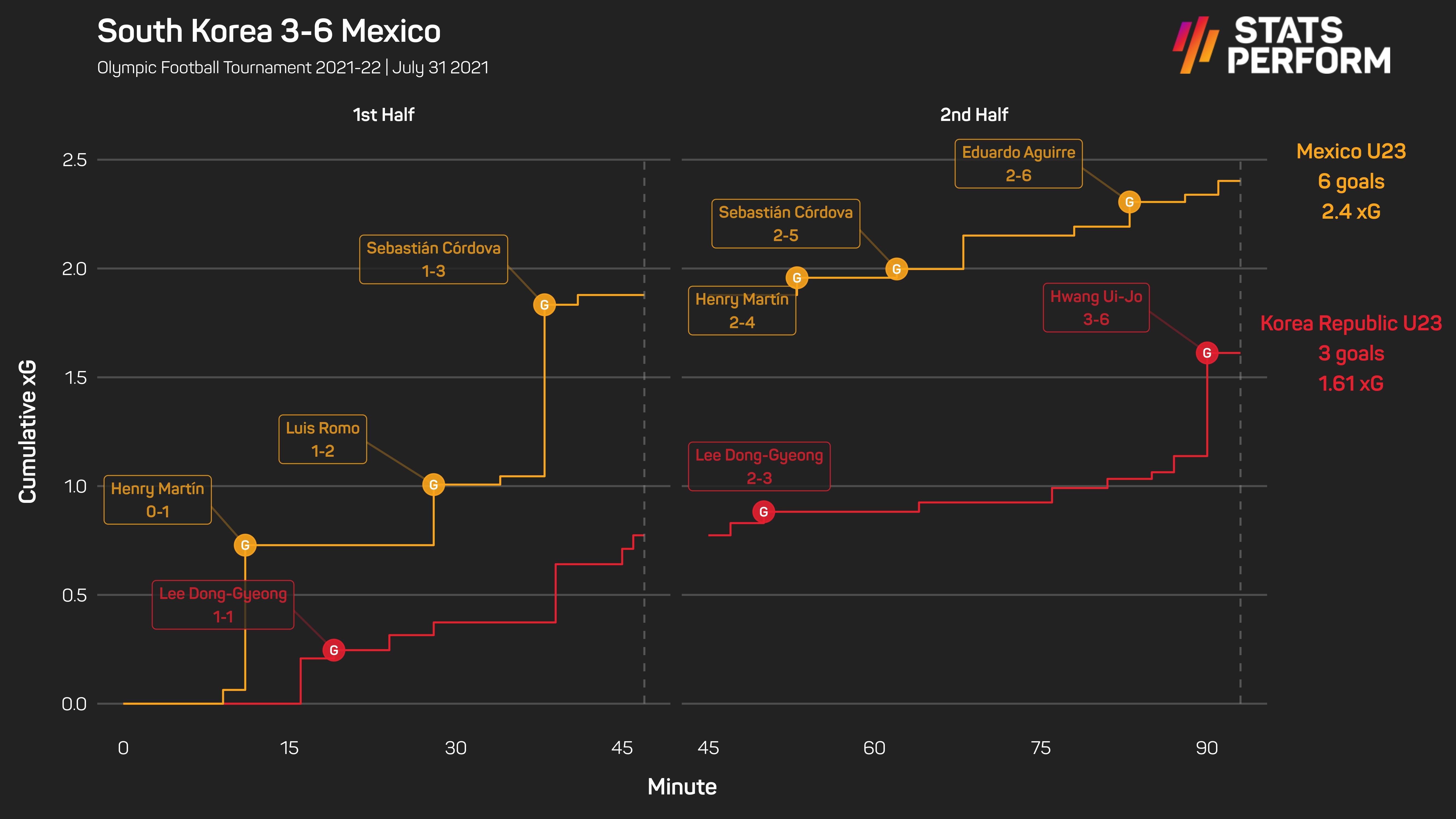 South Korea 3-6 Mexico xG race