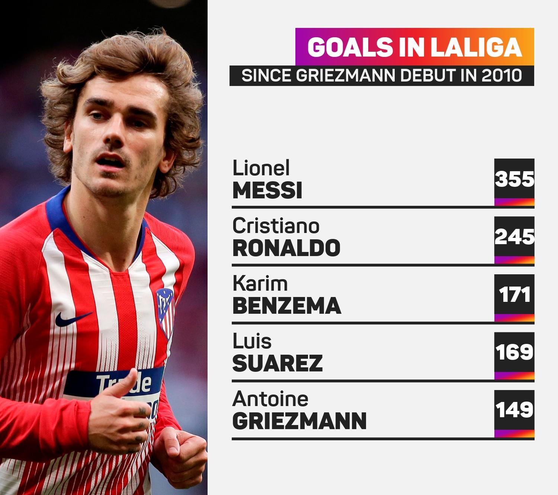 Antoine Griezmann and LaLiga's top scorers