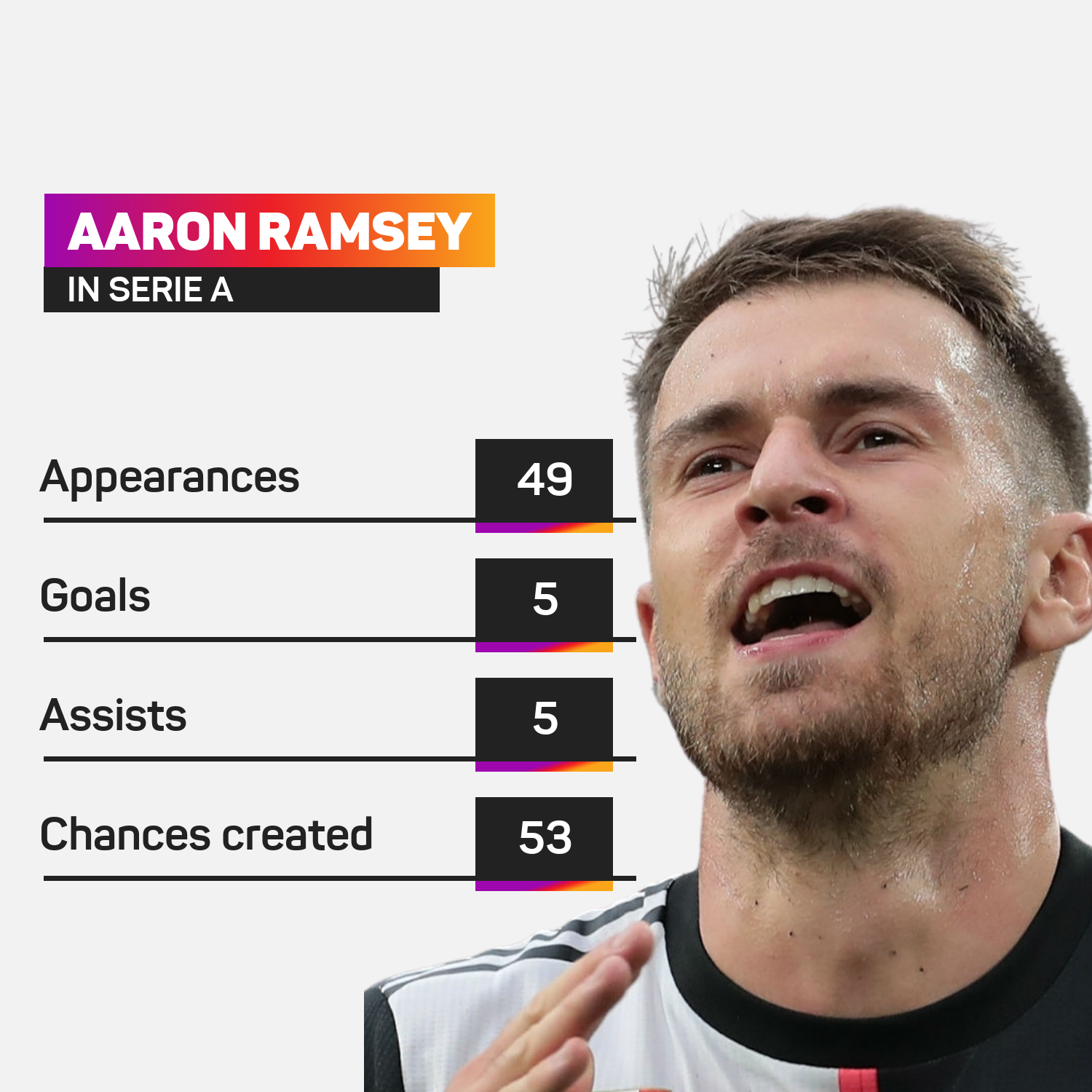 Aaron Ramsey in Serie A