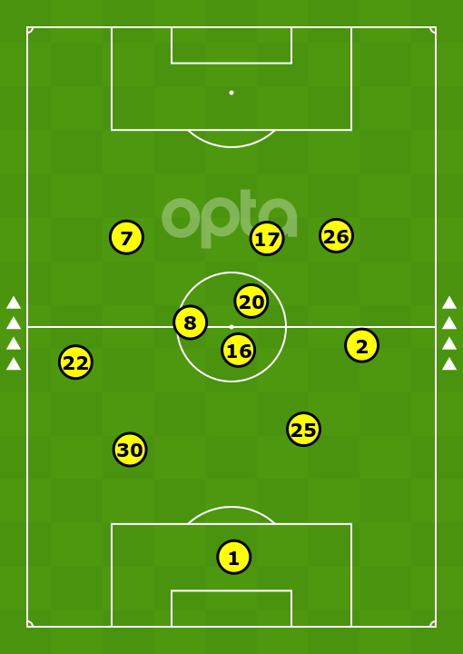 Man City's average positions when strikerless in EFL Cup win