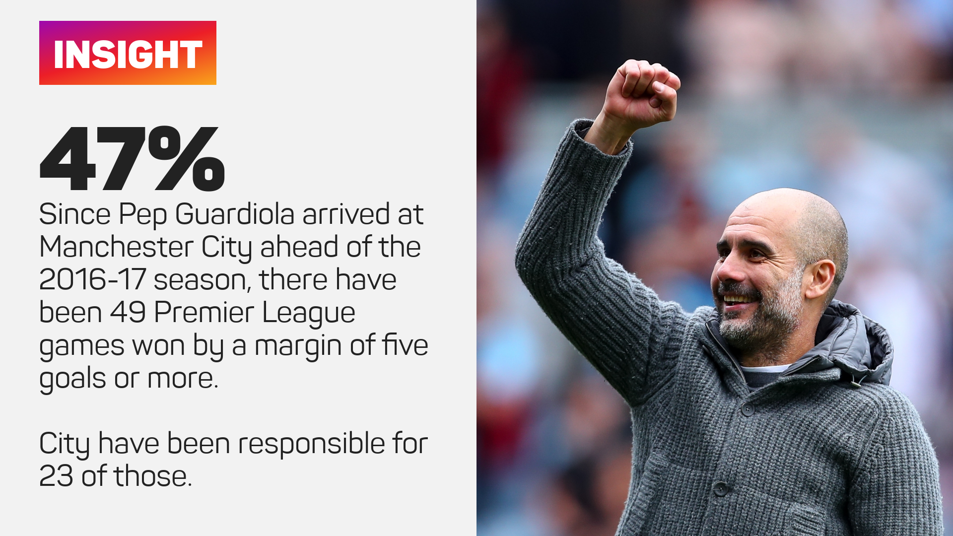 Man City have won 23 Premier League games by a margin of five goals or more under Pep Guardiola