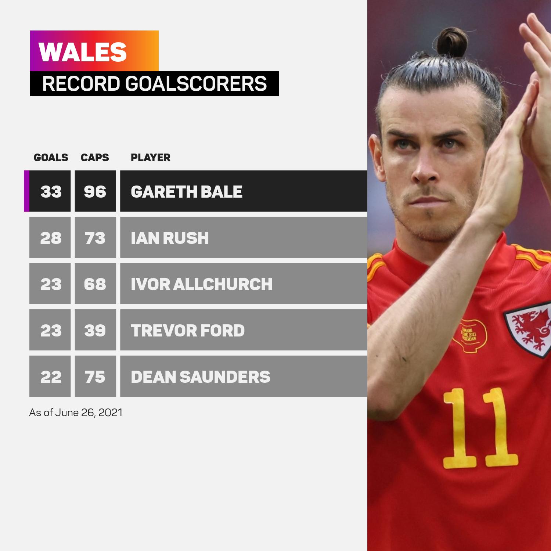 Gareth Bale is Wales' record goalscorer