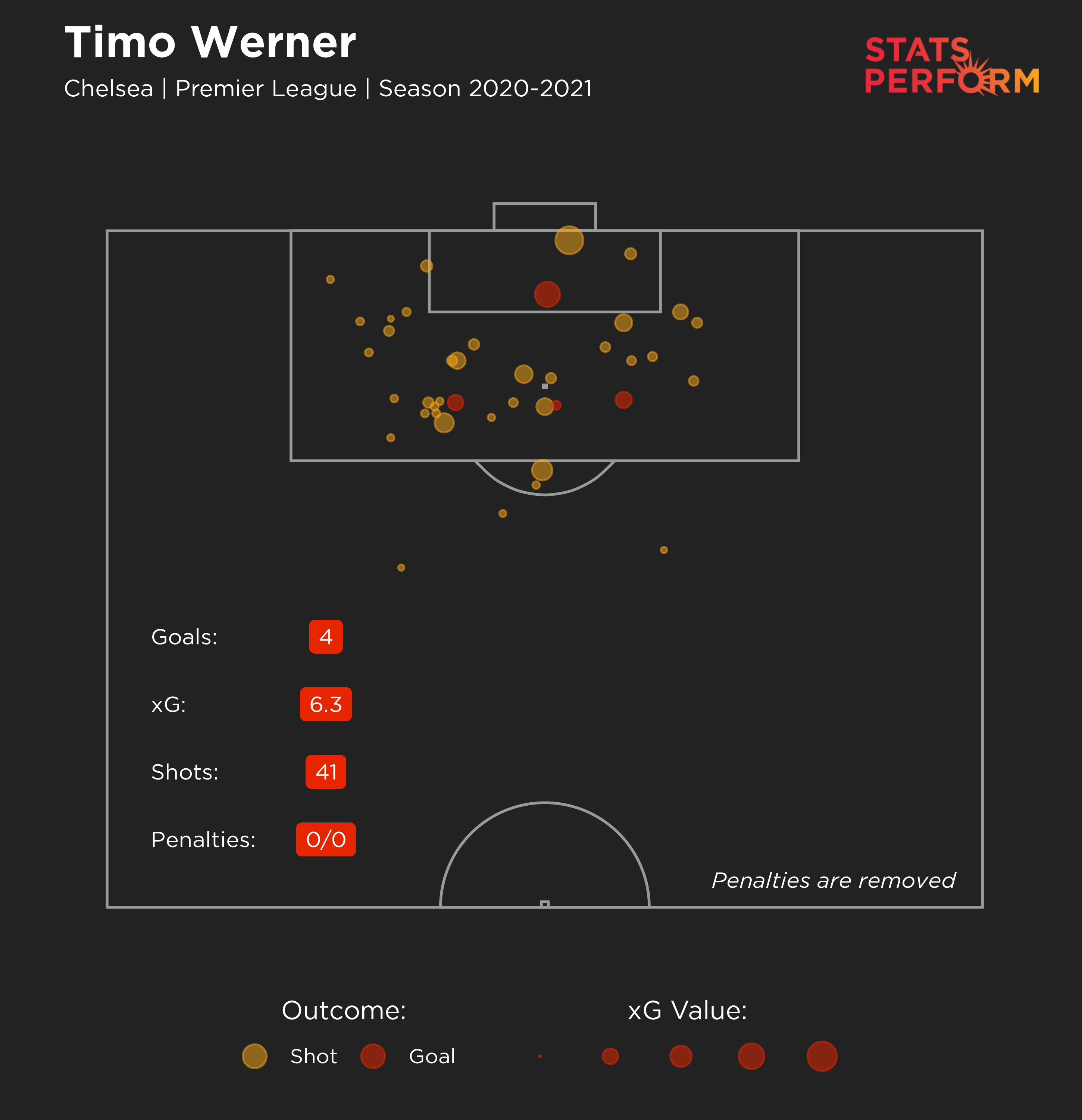 Timo Werner has performed below his expected goals (xG) value in the 2020-21 Premier League season