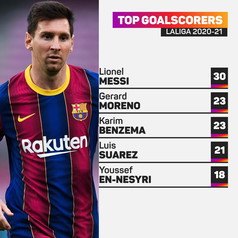 LaLiga top scorers 2020-21