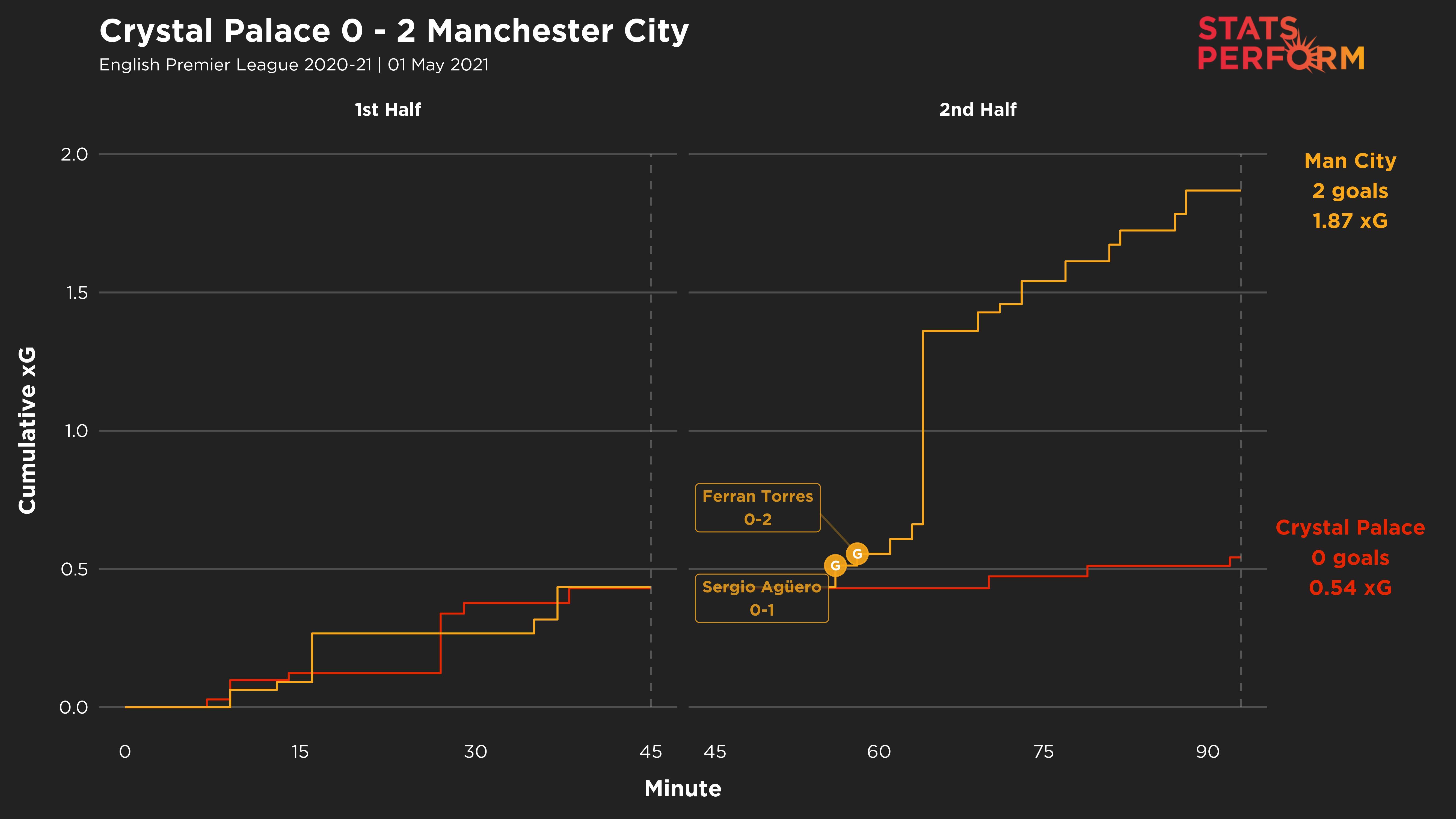 Crystal Palace 0-2 Man City