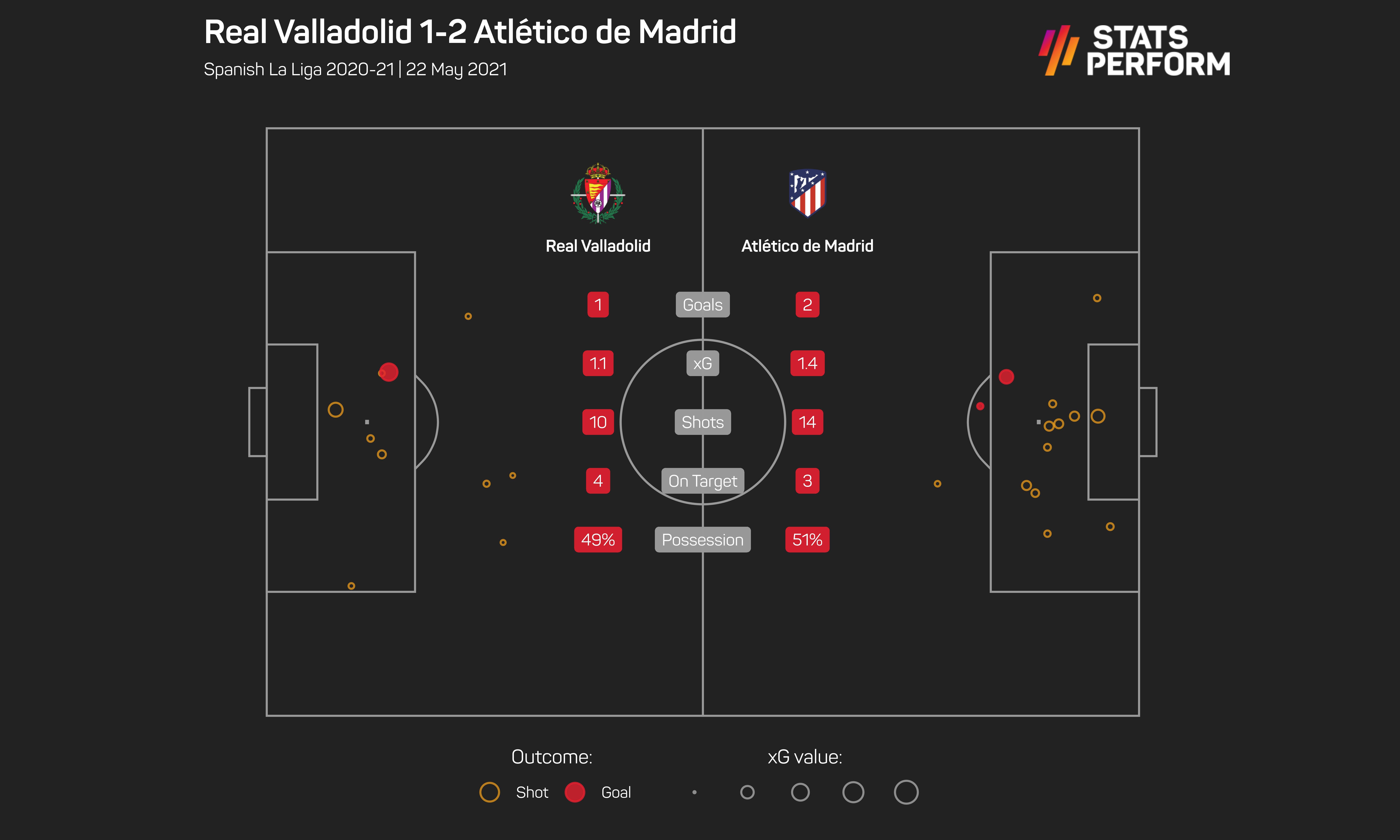 Real Valladolid v Atletico Madrid May 2021 match stats
