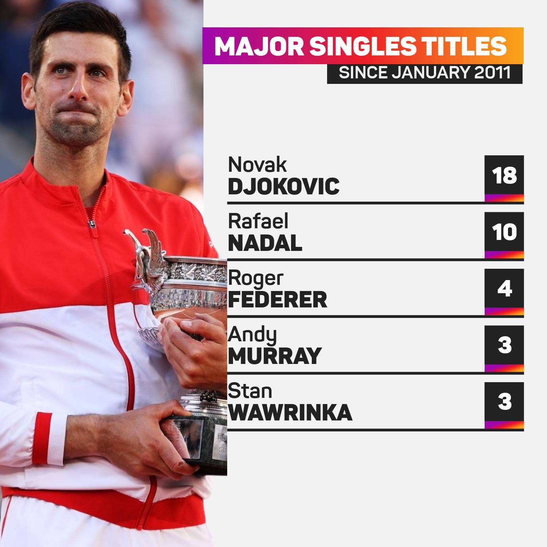 Major singles titles men since 2011