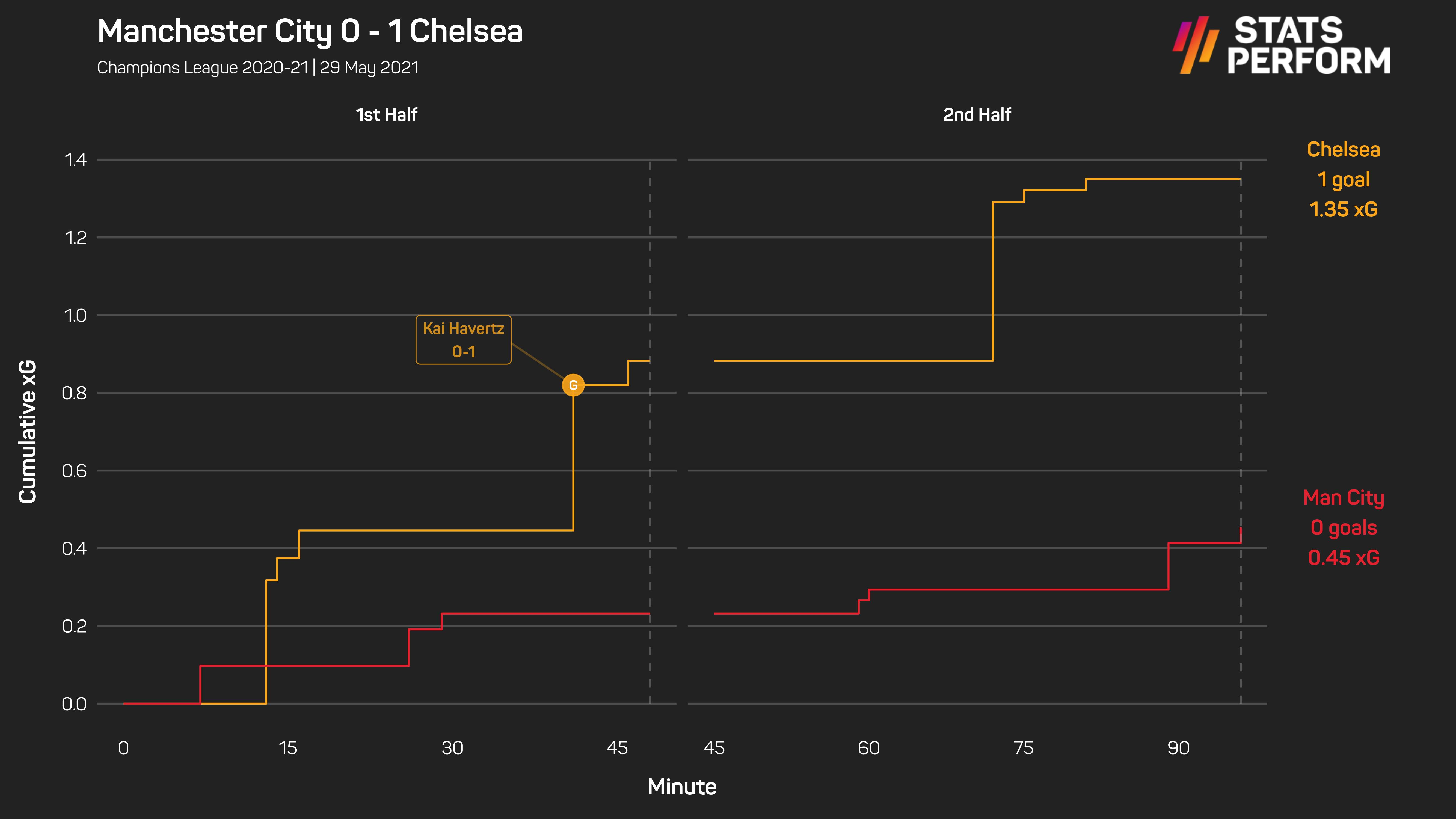 Manchester City 0-1 Chelsea
