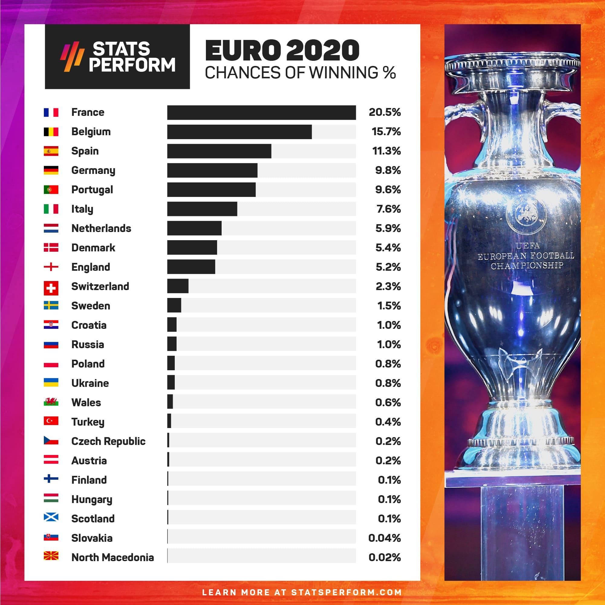 Euro 2020 Prediction