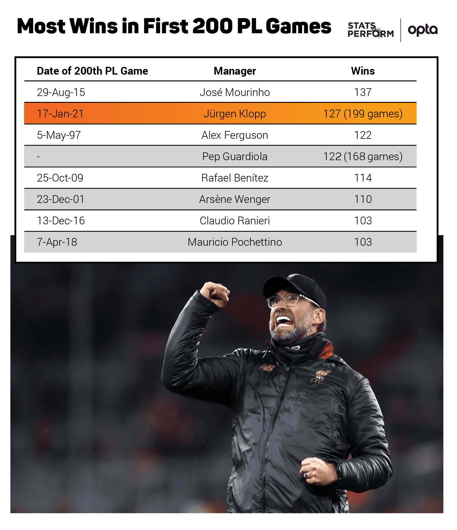 Most wins in 200 games
