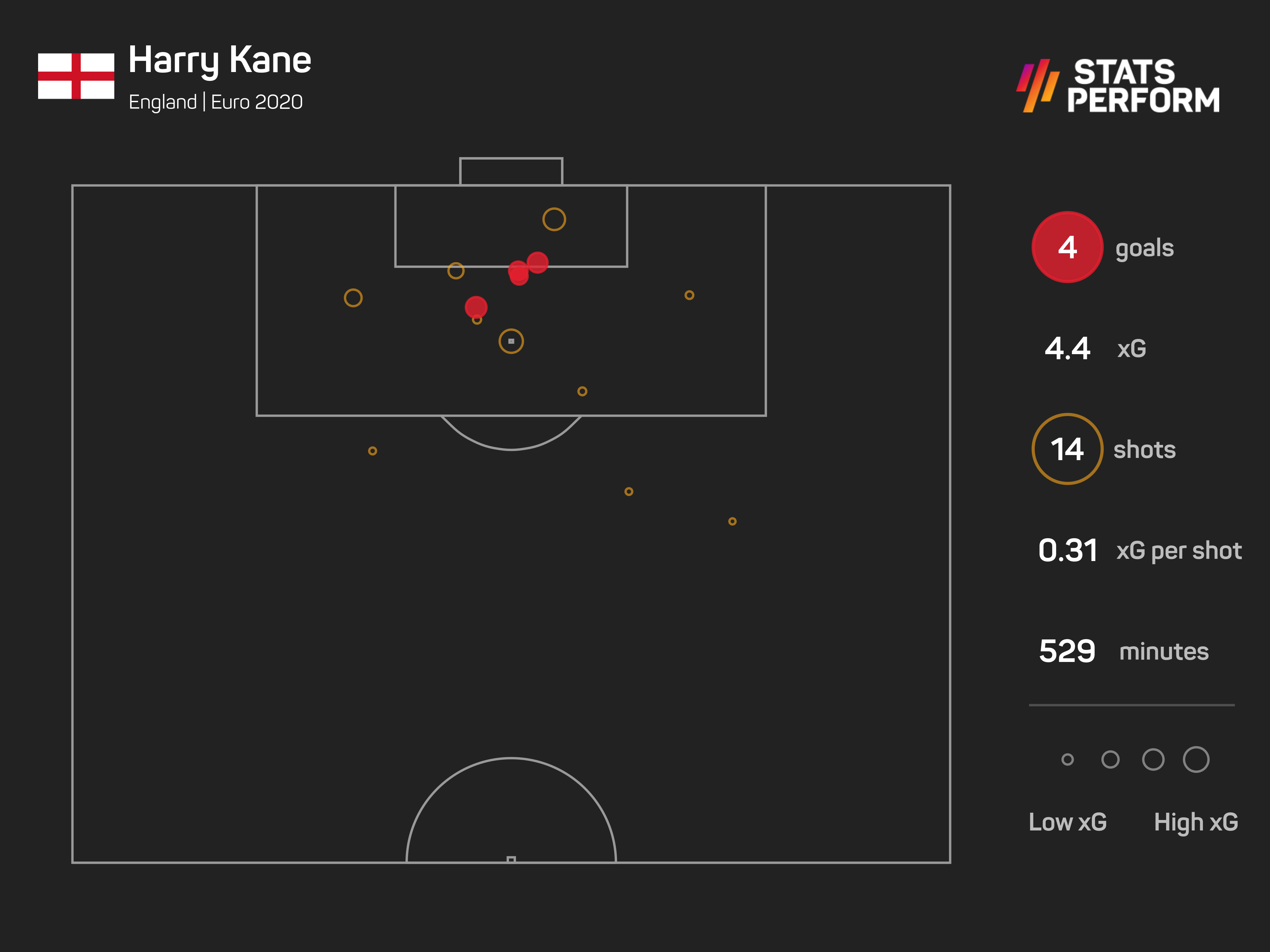 Harry Kane has found his form in the past three games