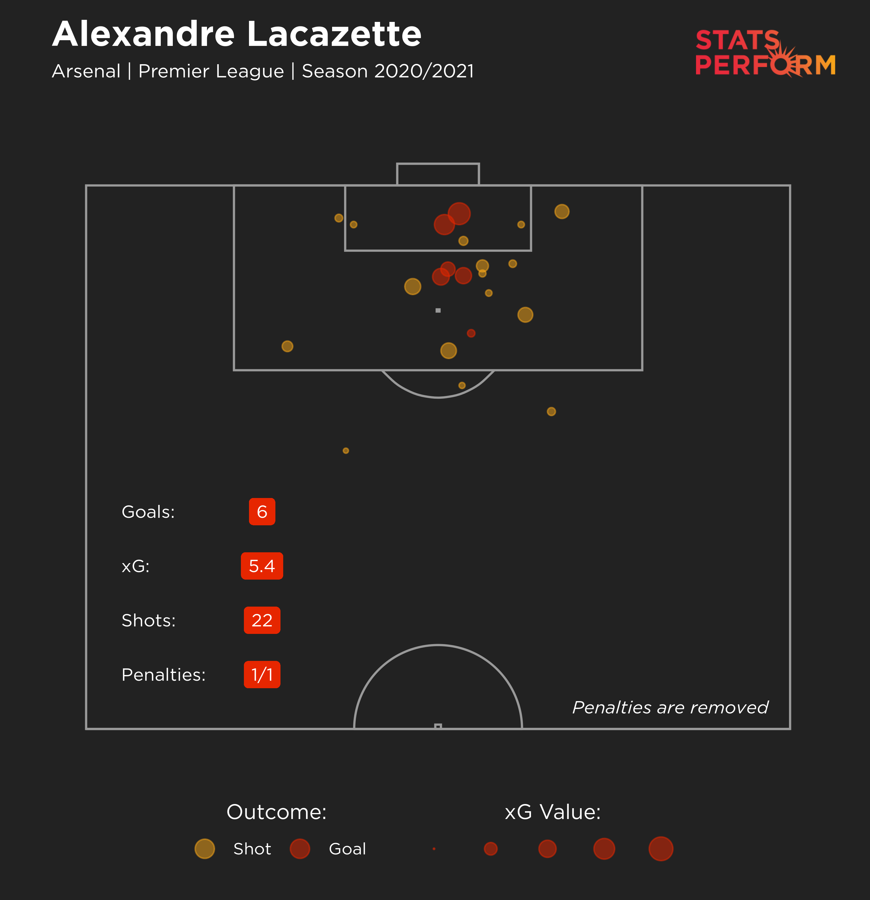 Alexandre Lacazette's attacking output in 2020-21