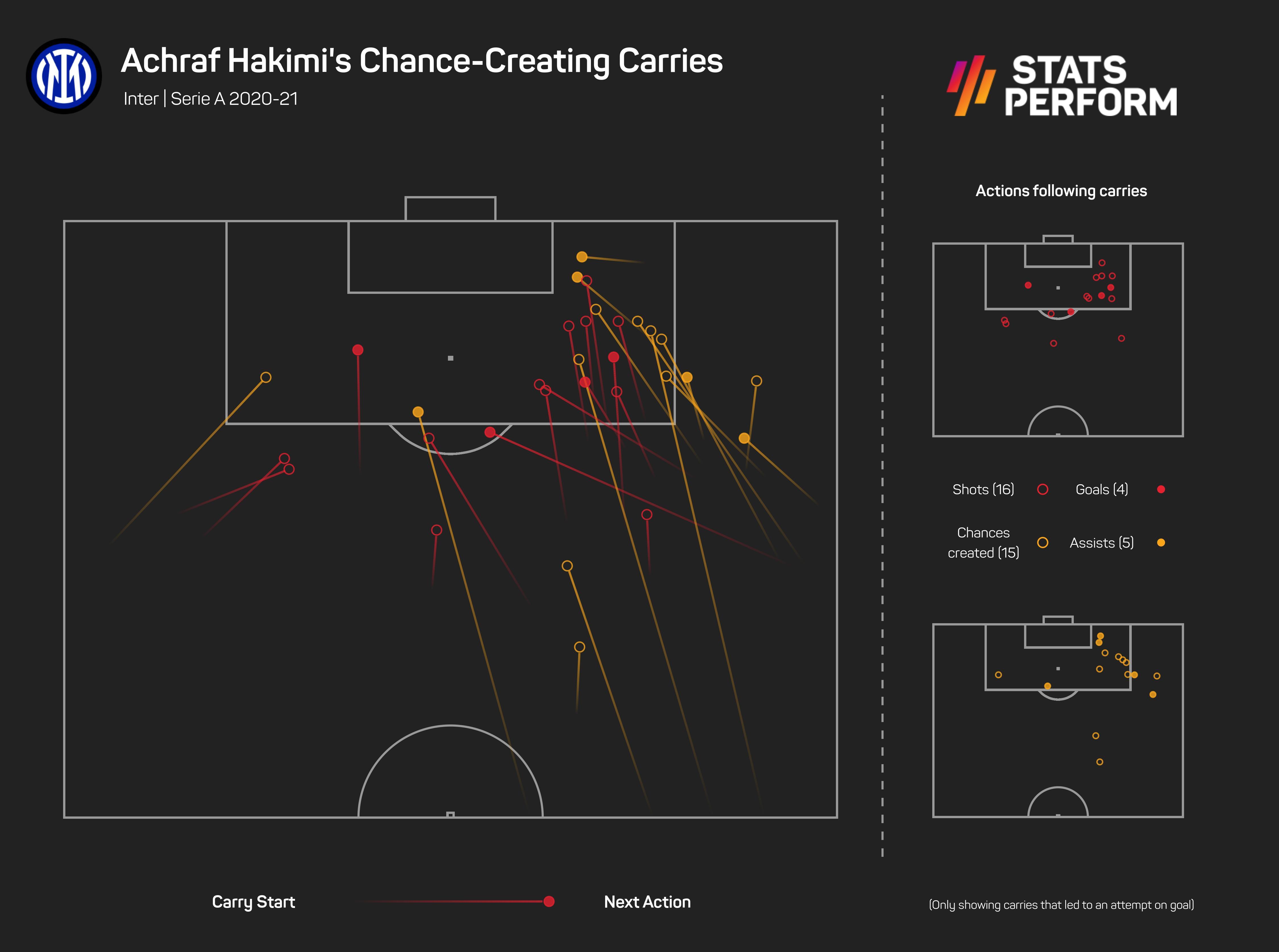 Achraf Hakimi's chance-creating carries