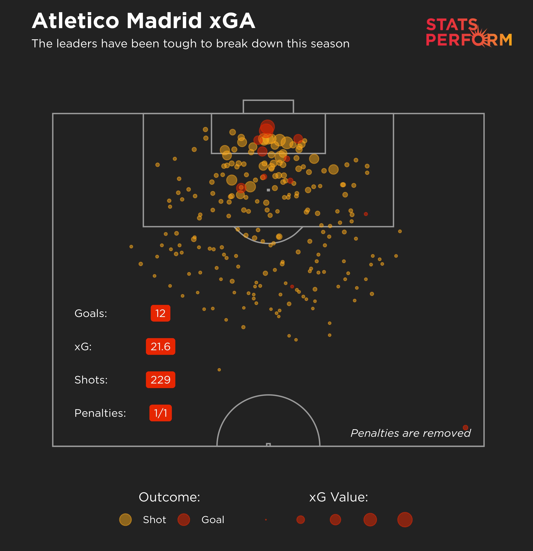 Atletico Madrid xGA
