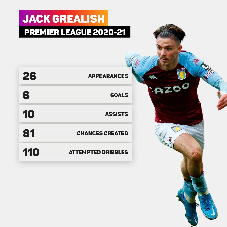 Jack Grealish's Premier League statistics from last season