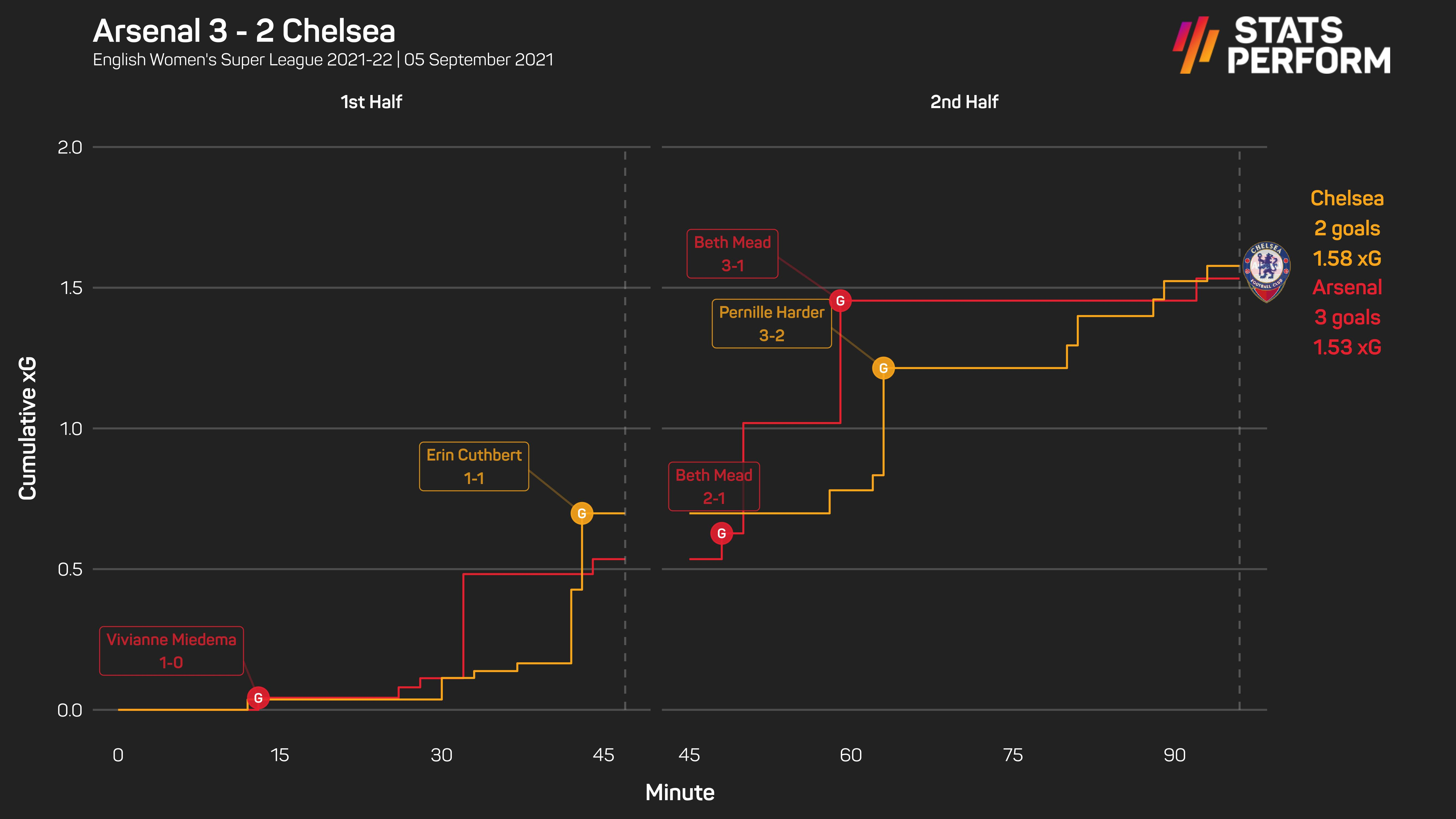 Arsenal held on against Chelsea in their Emirates opener