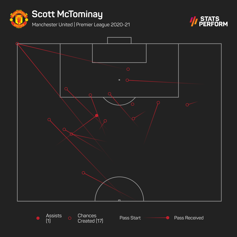 Scott McTominay isn't a regular source of chances