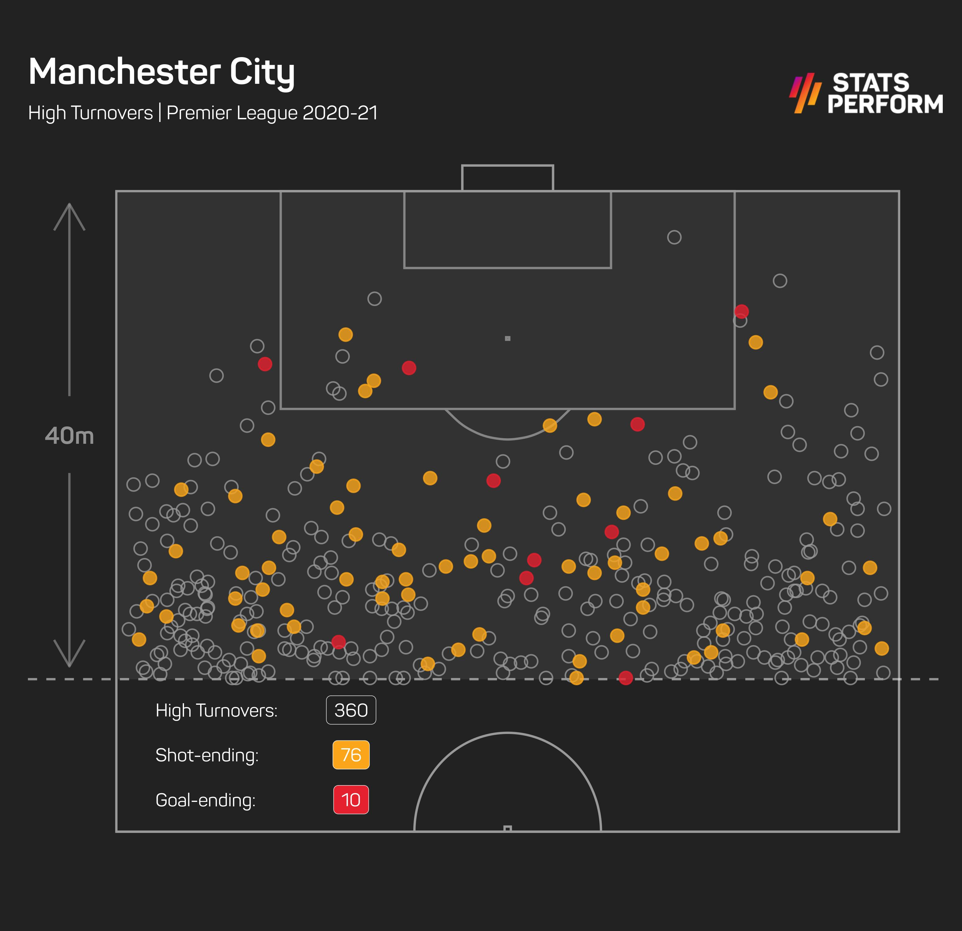 Manchester City high turnovers 2020-21