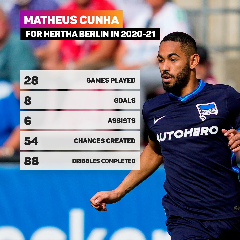 Matheus Cunha Hertha Berlin