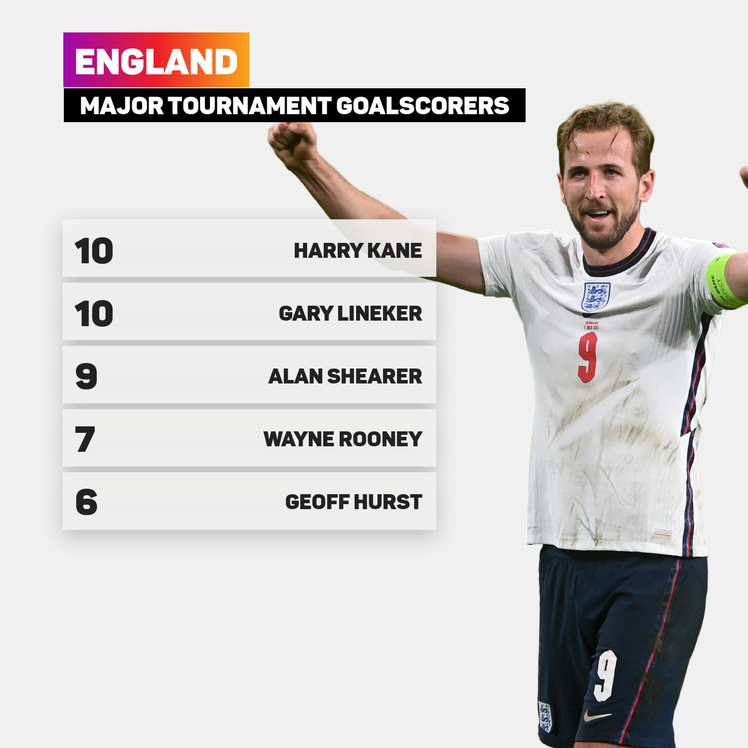 Harry Kane and Gary Lineker lead the way for England