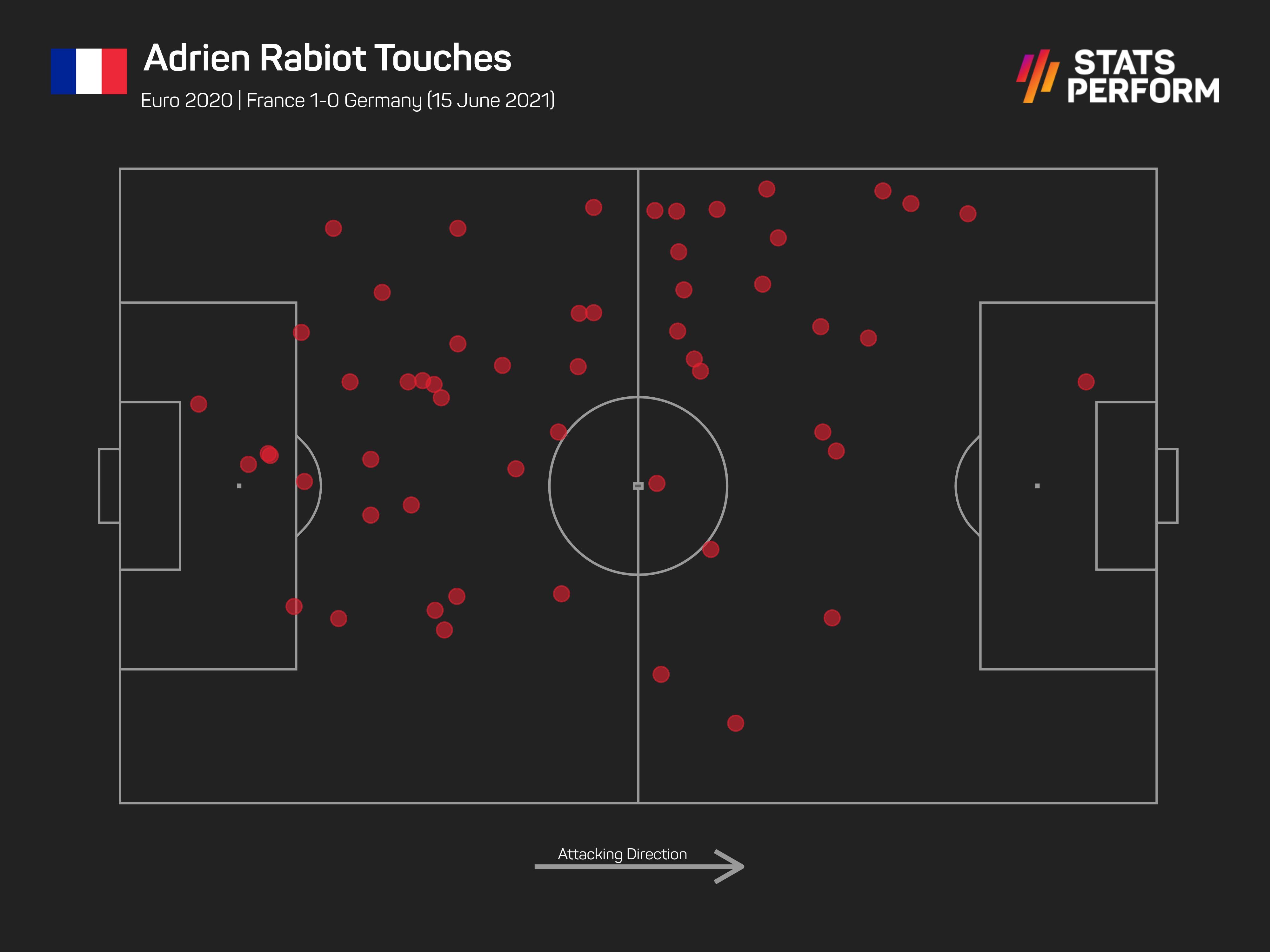 Adrien Rabiot v Germany