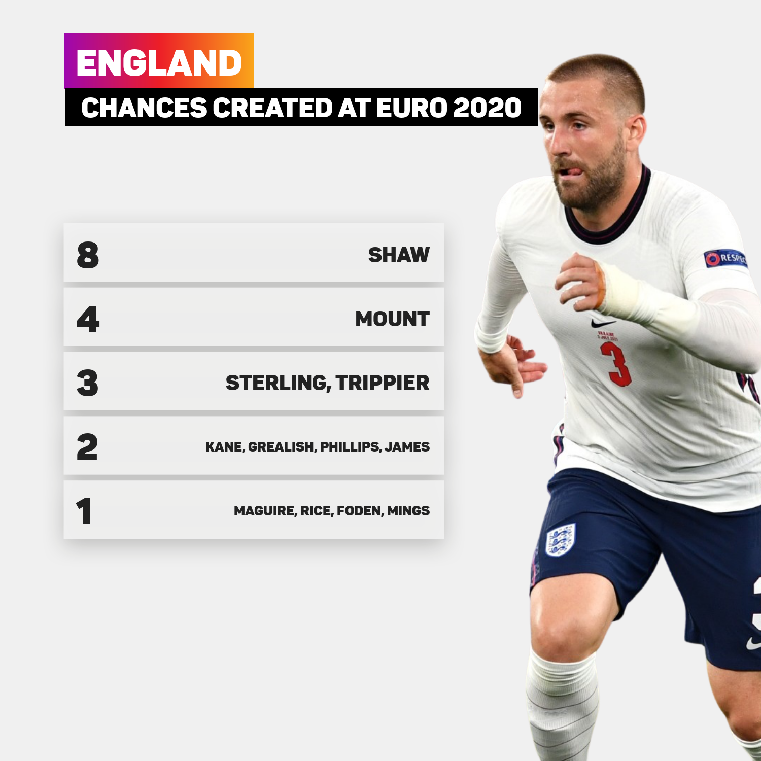 Luke Shaw has created the most chances for England