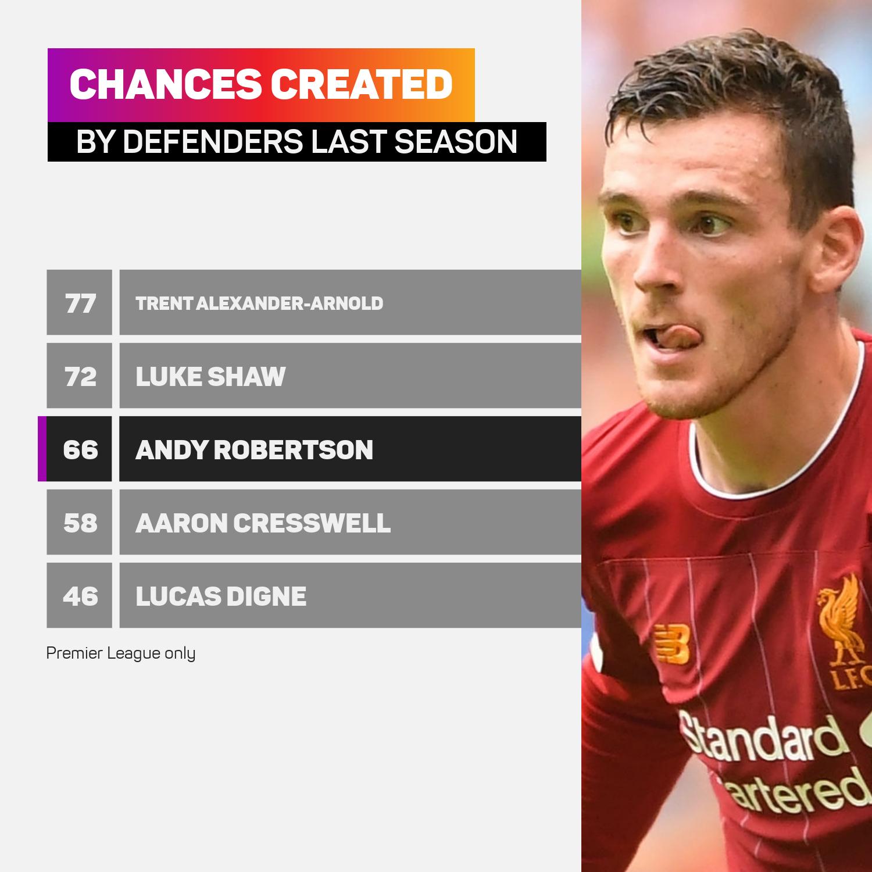 Chances created by Premier League defenders last season