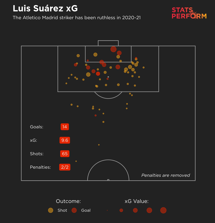 Luis Suarez xG