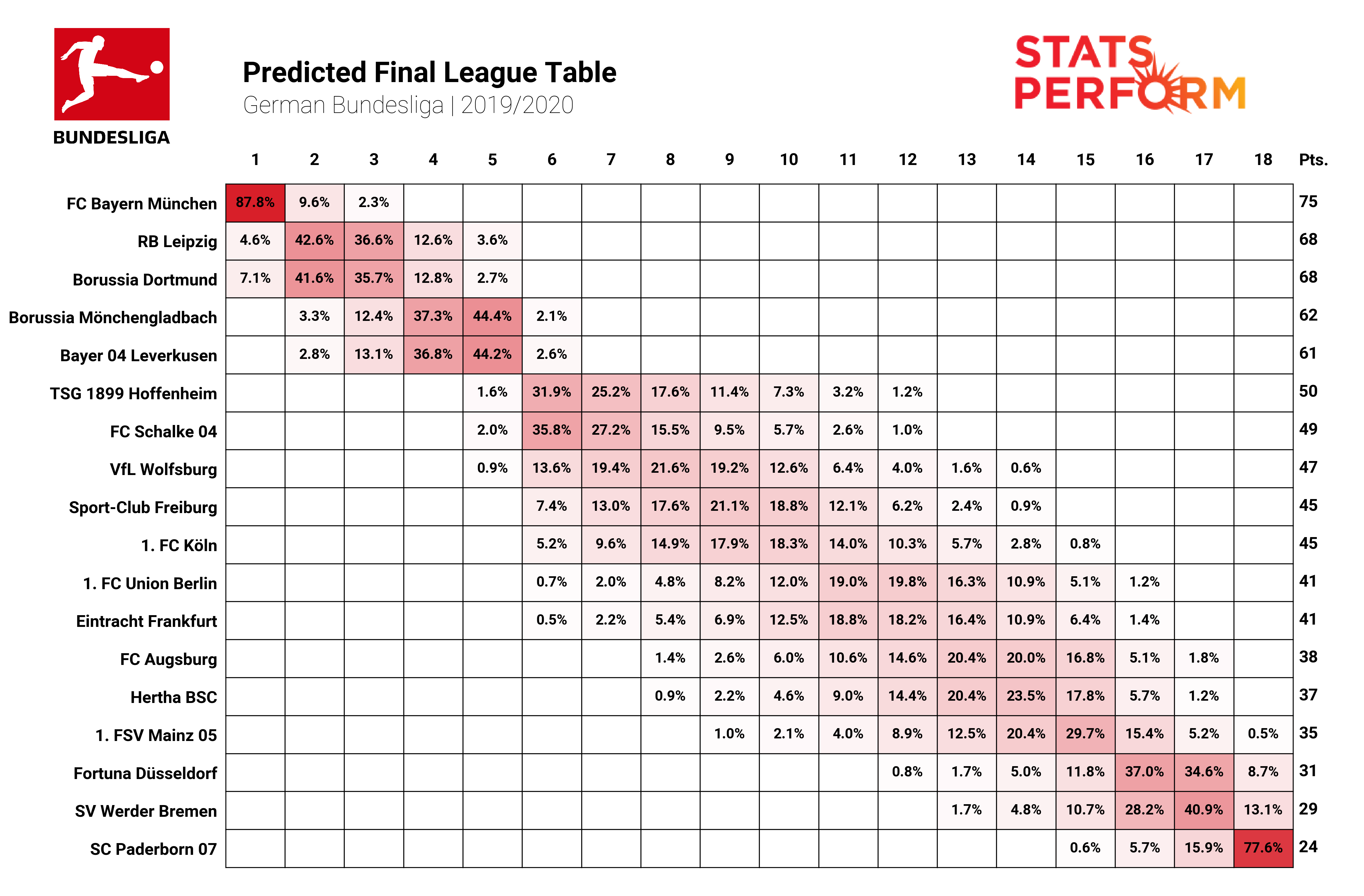 The predicted Bundesliga table based on our simulation.