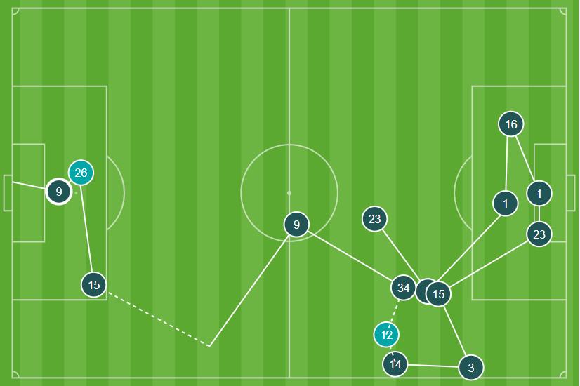 Alexandre Lacazette's goal against Liverpool in the Premier League