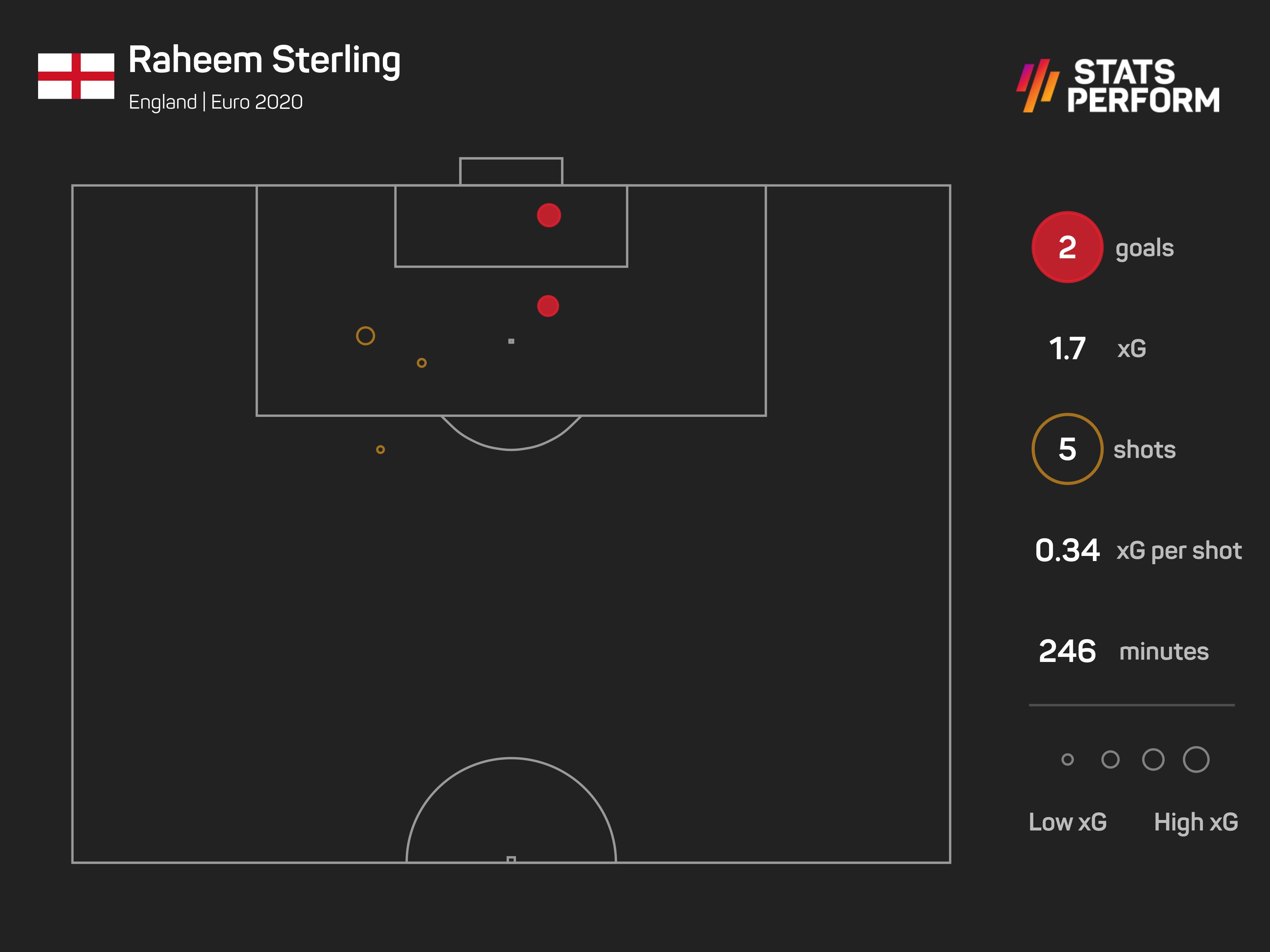 Raheem Sterling Euro 2020 xG