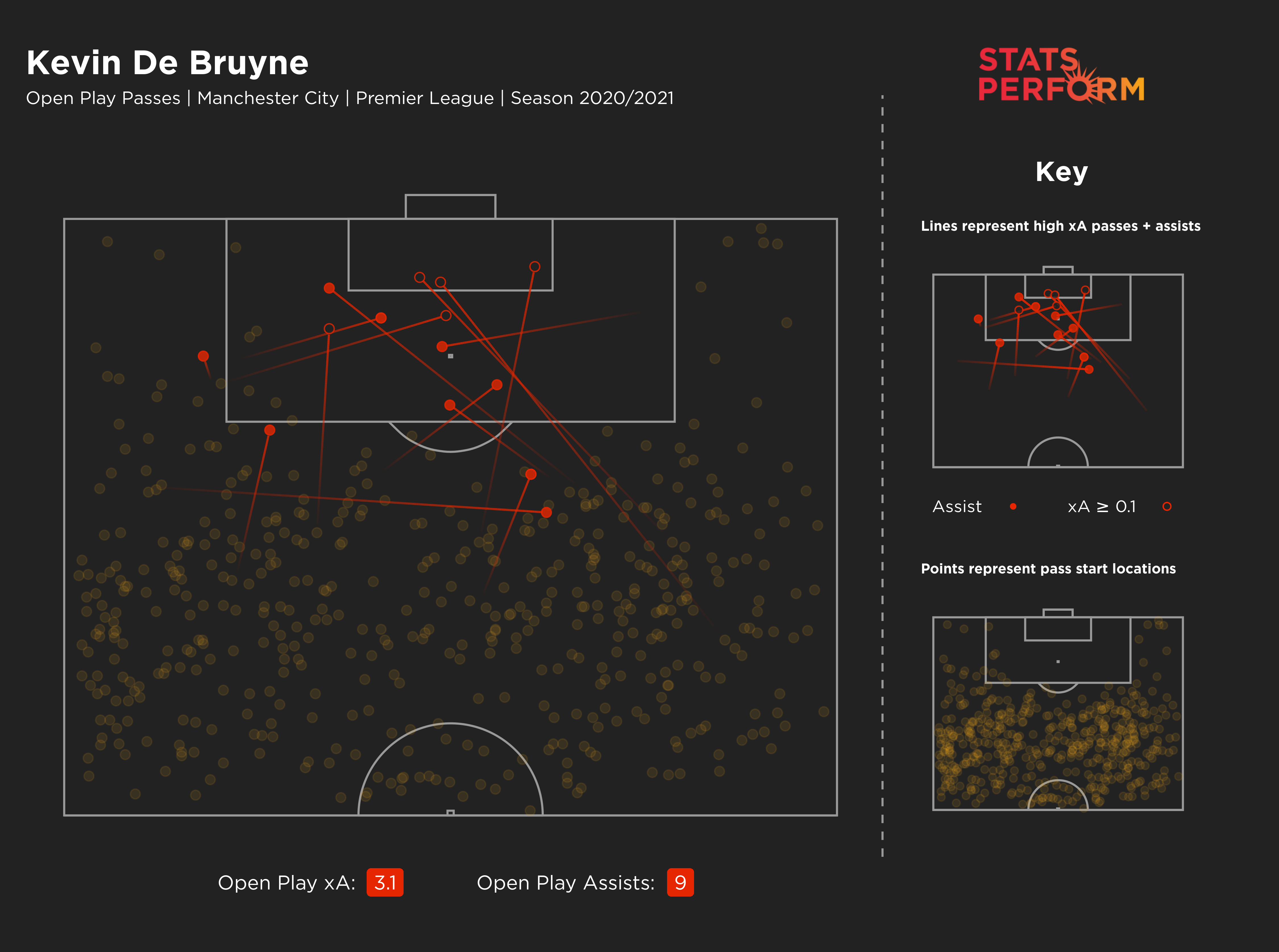 Kevin De Bruyne has again been Manchester City's main creator in 2020-21