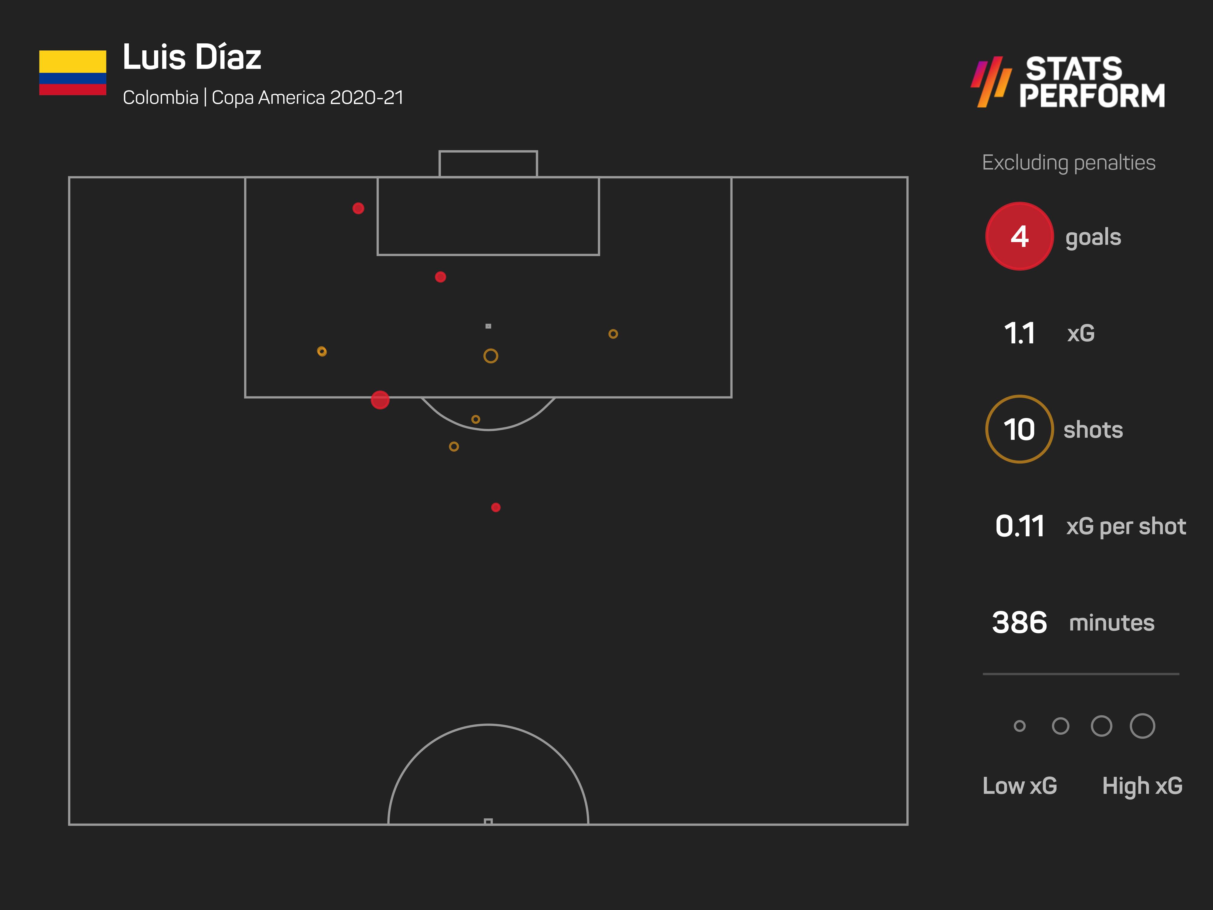 Luis Diaz scored some spectacular goals
