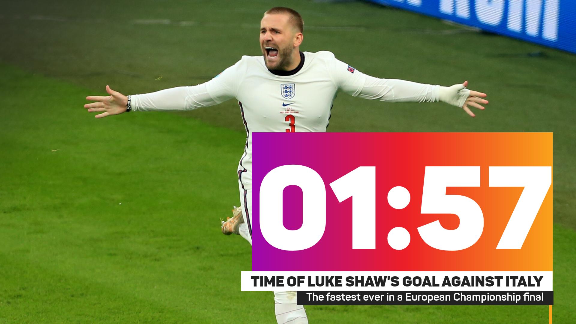 Luke Shaw stat