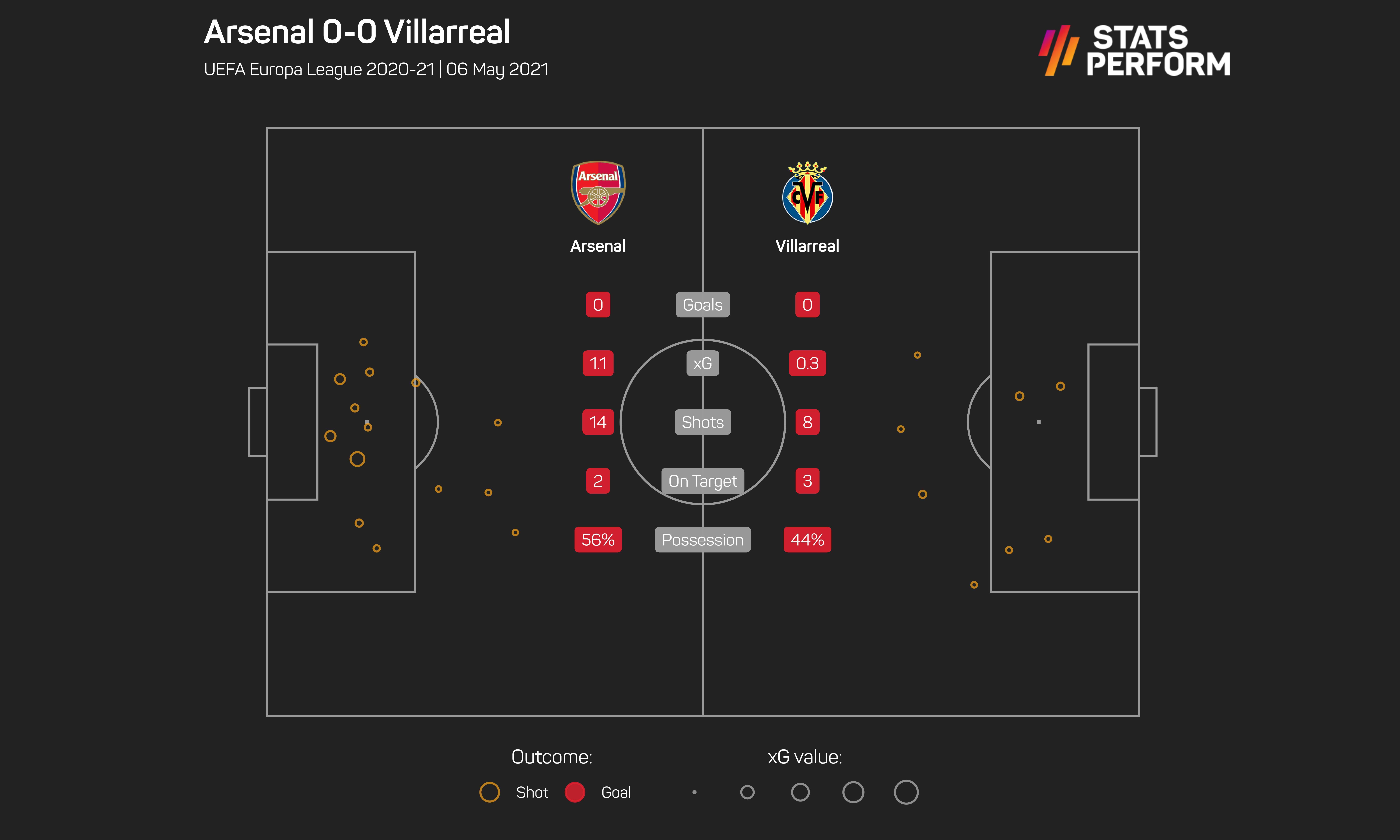 Arsenal v Villarreal SPN graphic