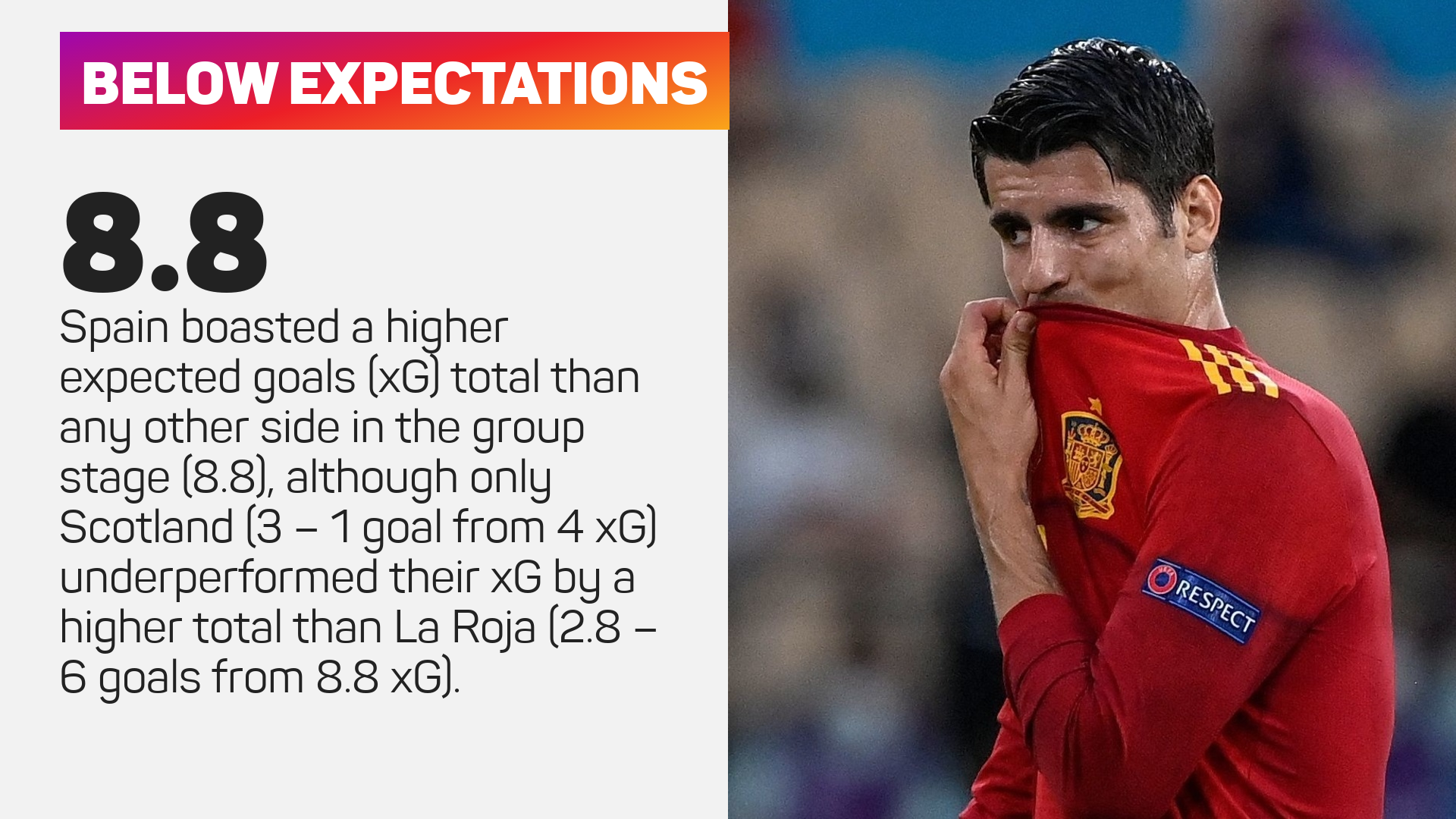 Spain expected goals