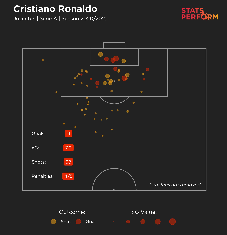 Cristiano Ronaldo xG 2020-21