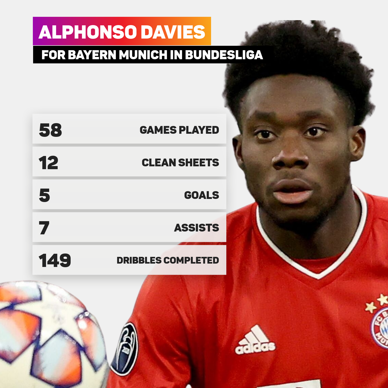 Alphonso Davies for Bayern