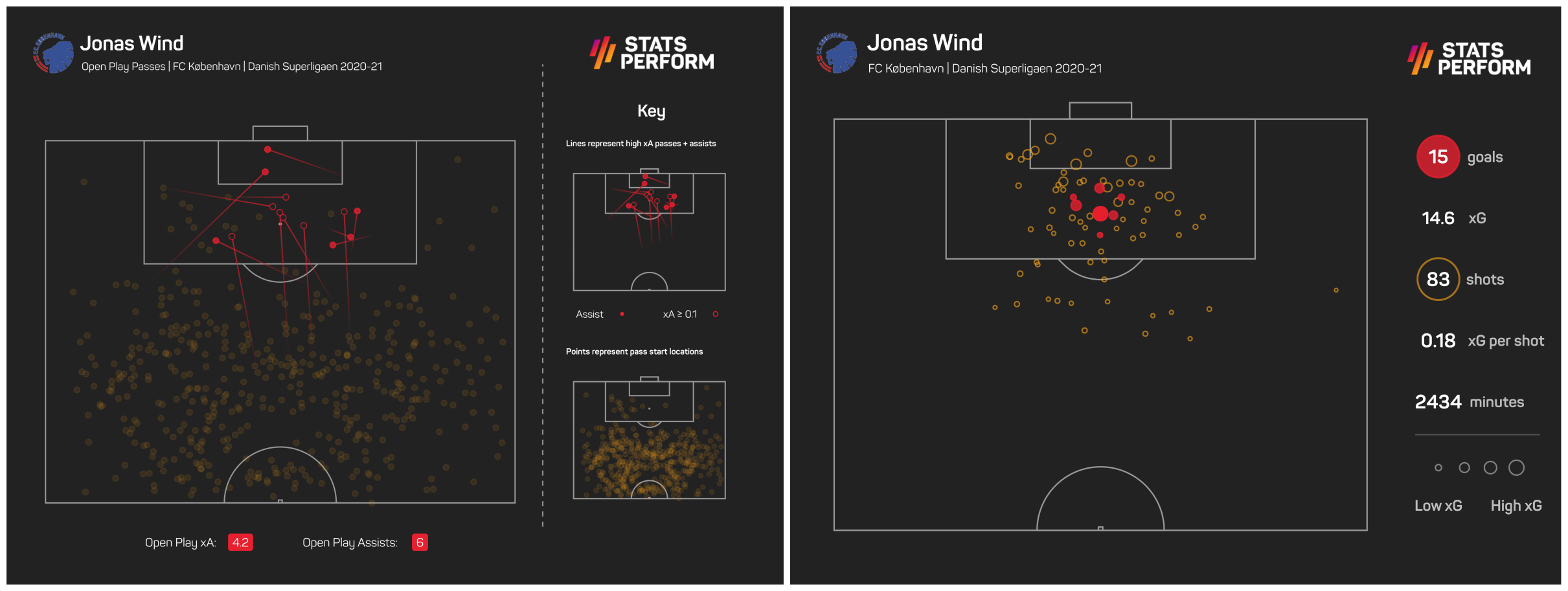 Jonas Wind has proven himself adept at not just finishing, but creating chances too