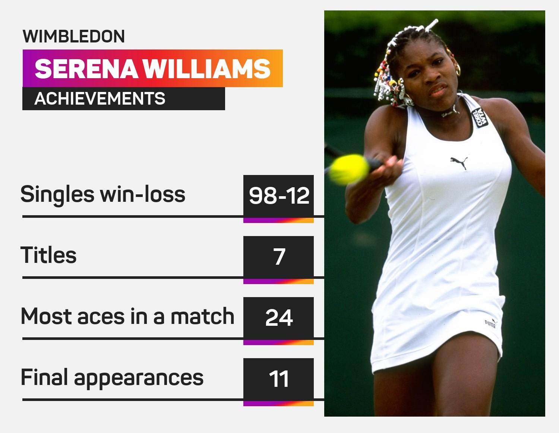 Serena Williams' Wimbledon record